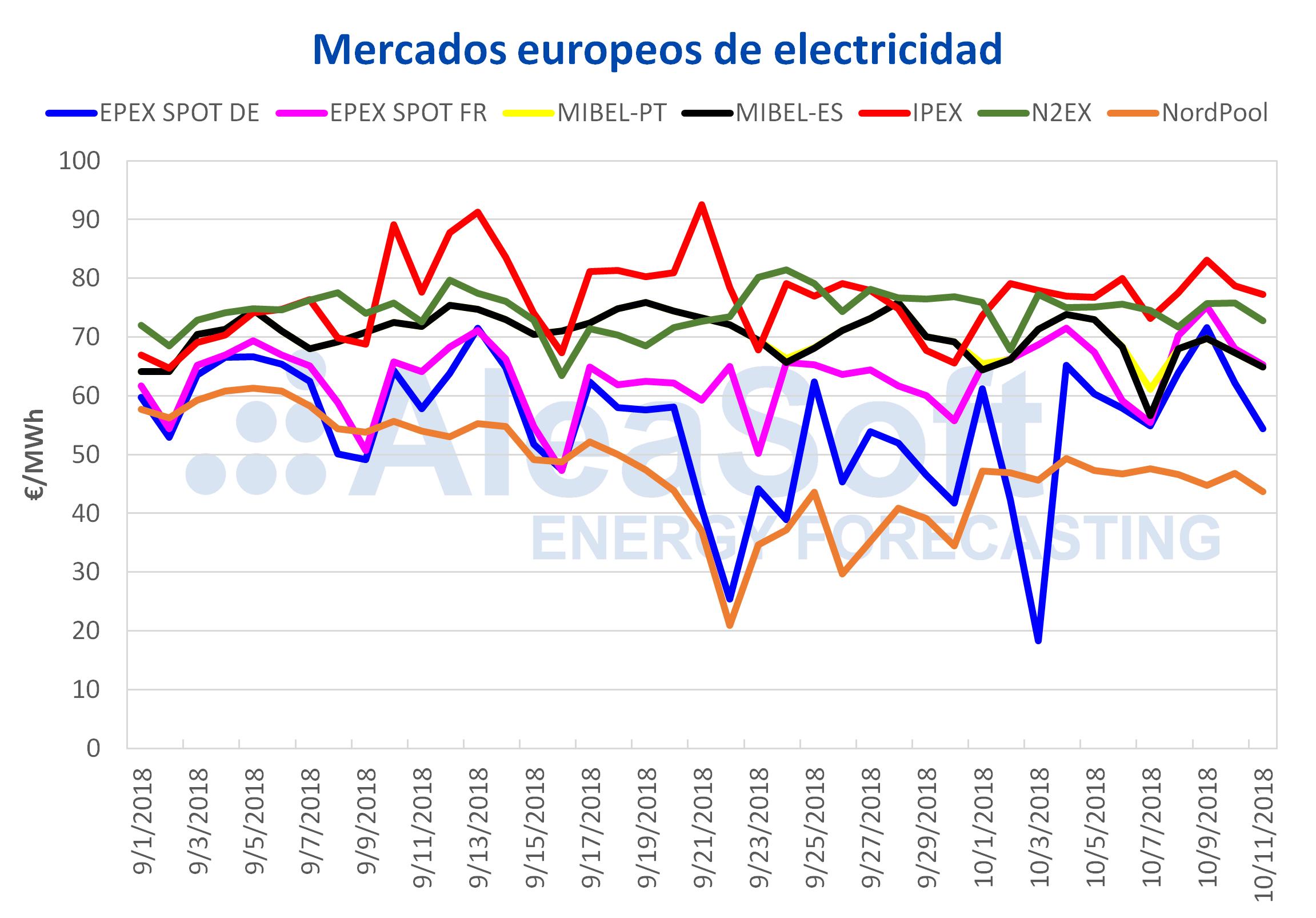 AleaSoft - Precios mercados electricidad europeos