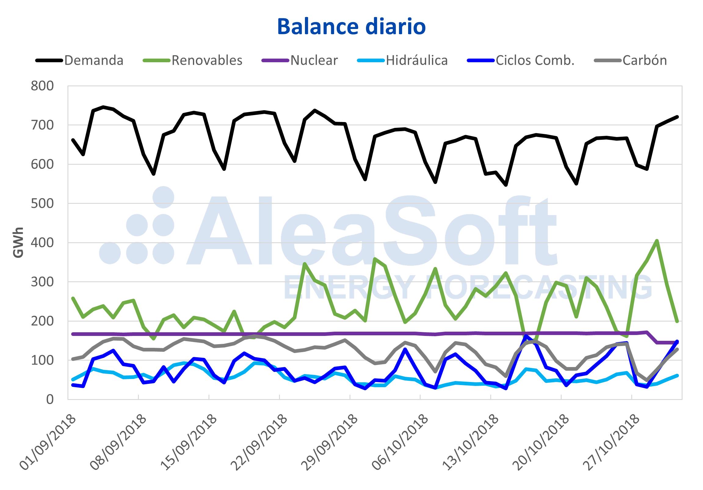 AleaSoft - Balance diario de electricidad España demanda-producción