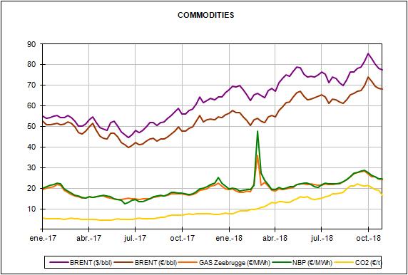 Informe de precios de mercados europeos de energía del mes de octubre de 2018