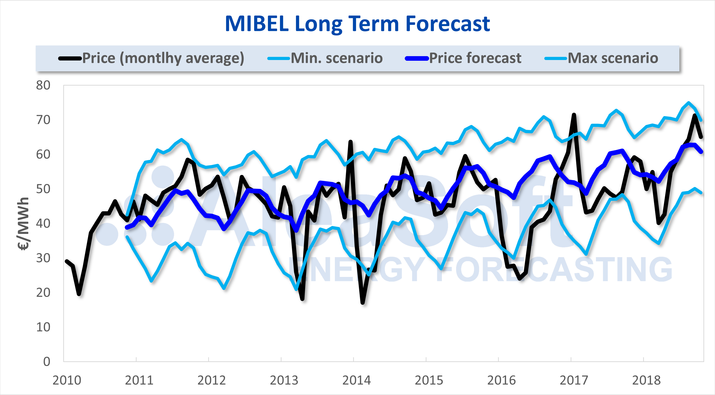 AleaSoft - Long term Spain MIBEL price forecast