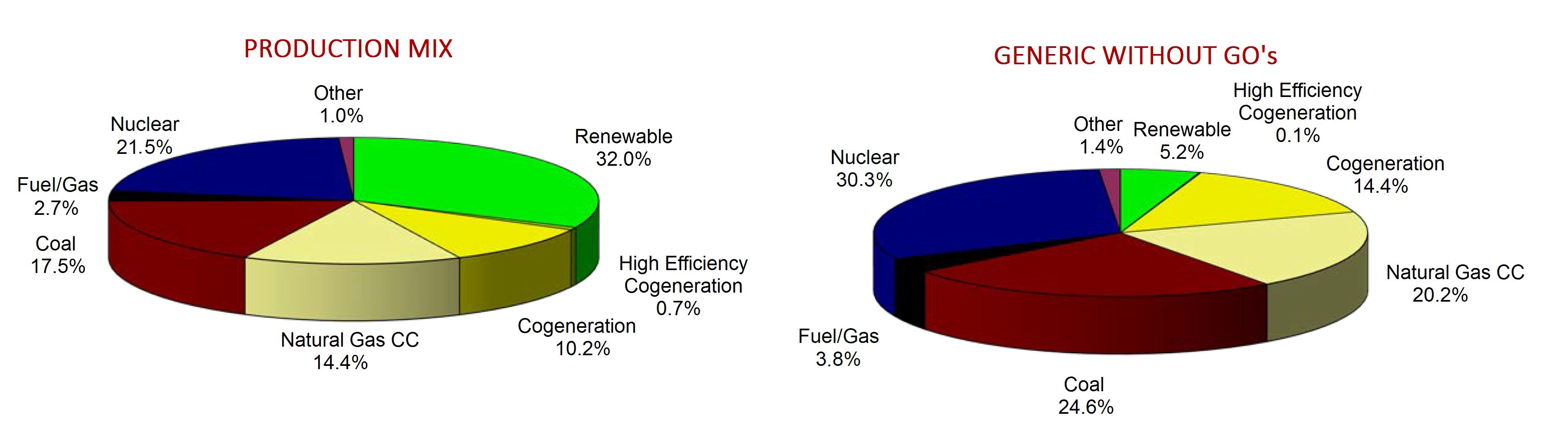 AleaSoft - Garantías de origen de electricidad