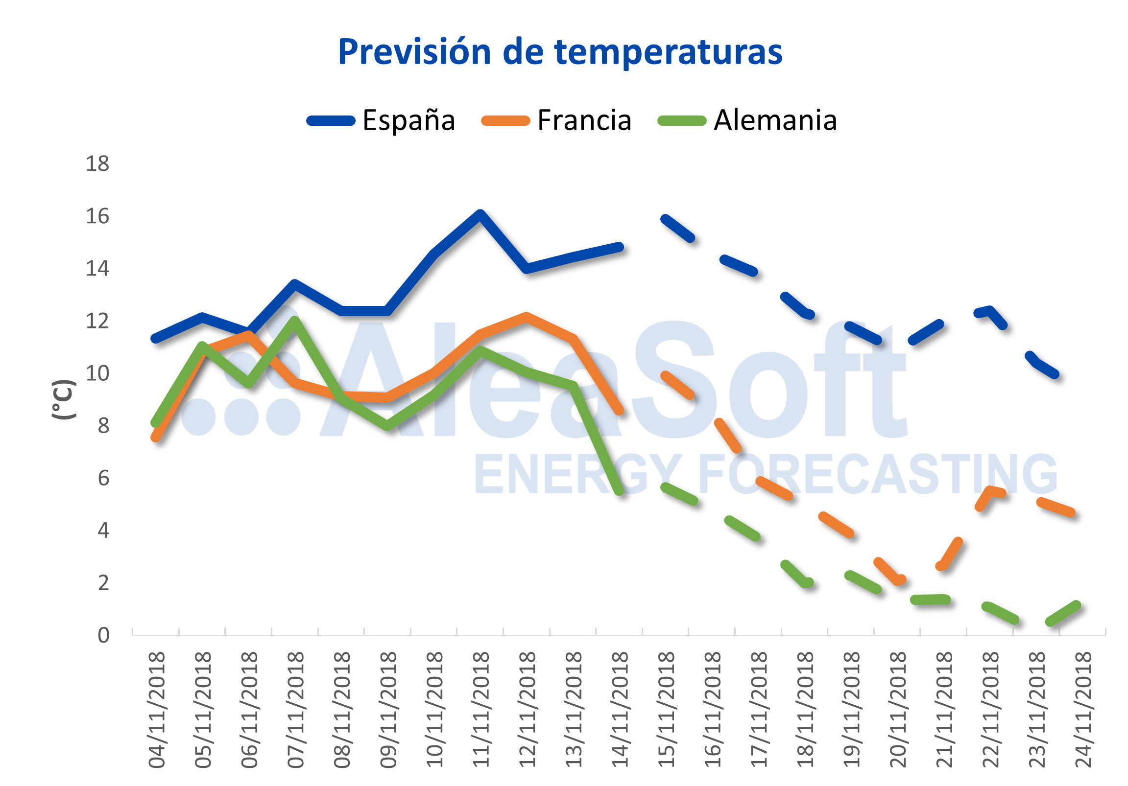 AleaSoft - Previsión de temperaturas para Francia y Alemania