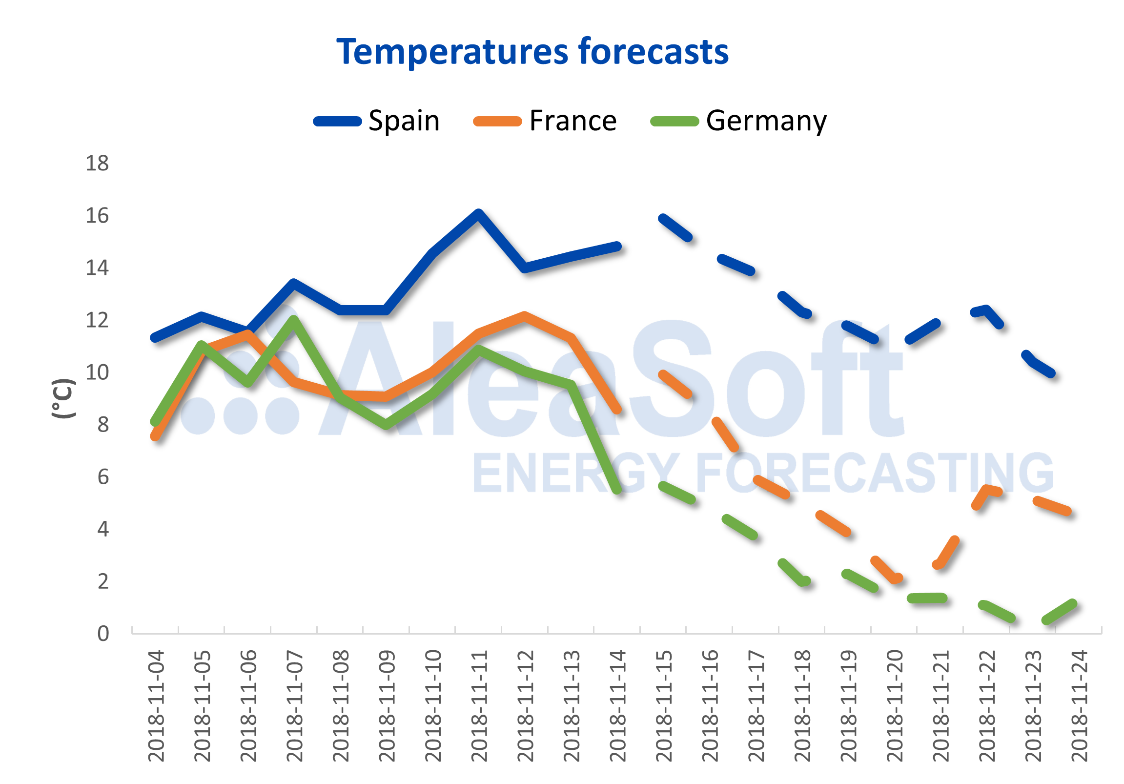 AleaSoft - Temperature forecast for France and Germany