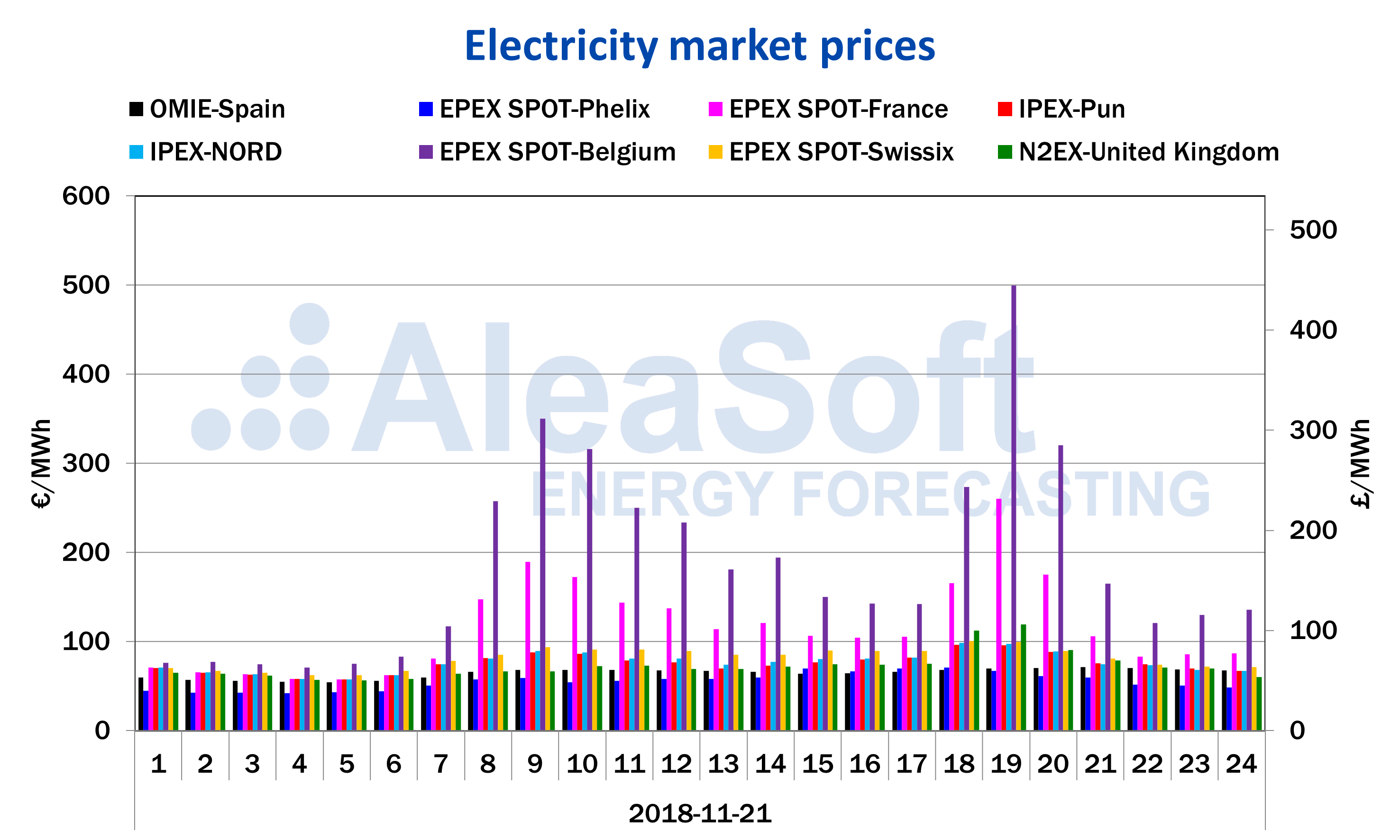 AleaSoft - Hourly prices European electricity markets