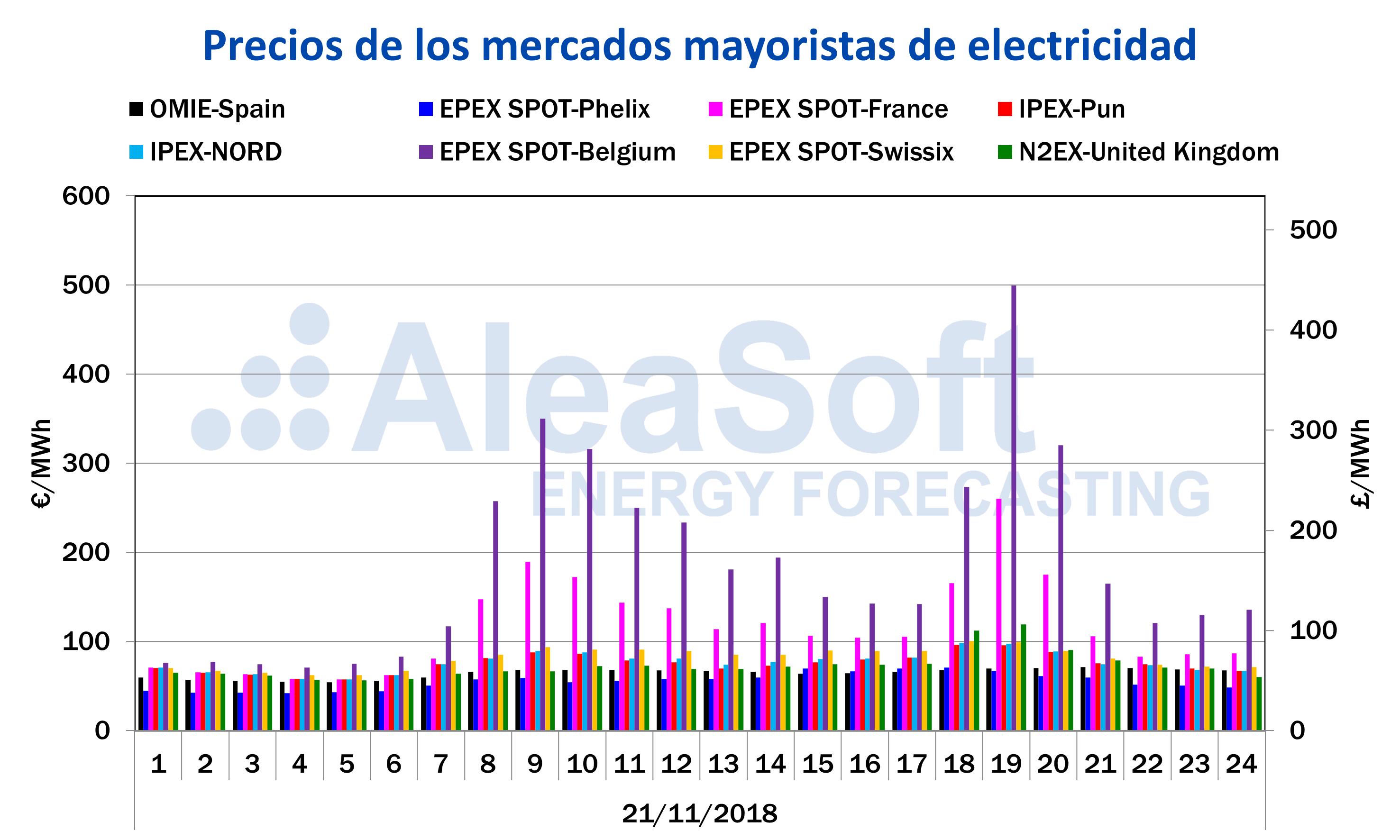 AleaSoft - Precios horarios de mercados eléctricos europeos