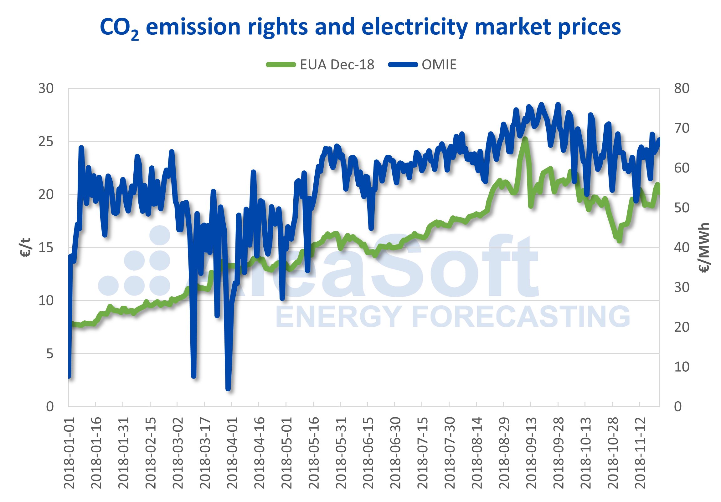 AleaSoft - Precio de las emisiones de CO2 y del mercado eléctrico