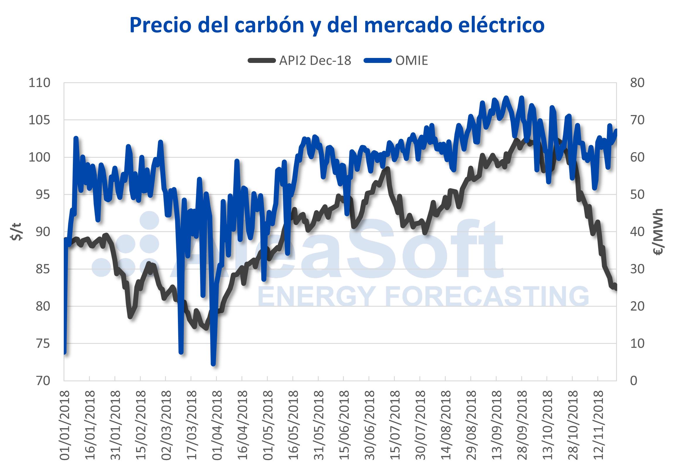 AleaSoft - Precio del carbón y del mercado eléctrico