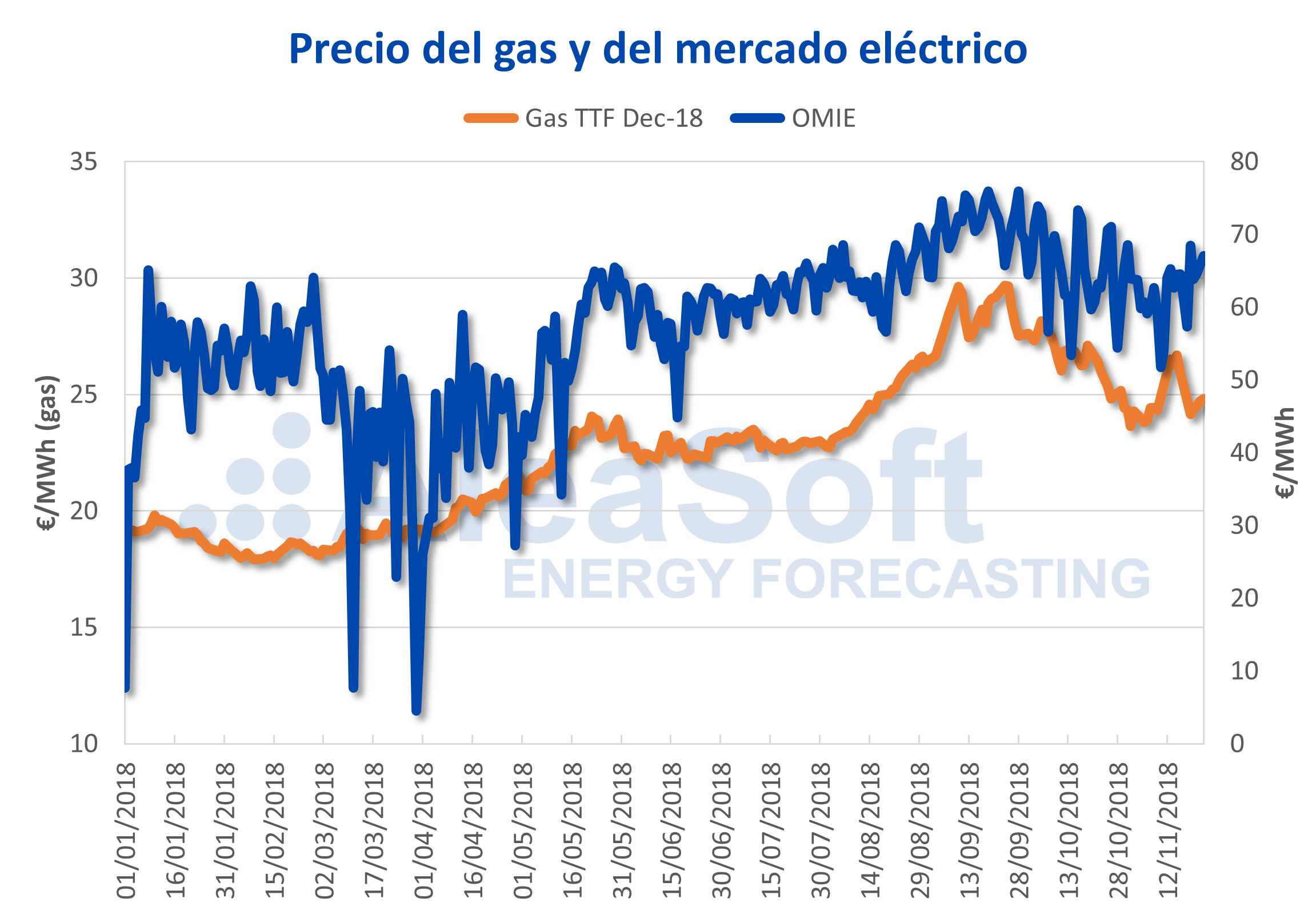 AleaSoft - Precio del gas y del mercado eléctrico