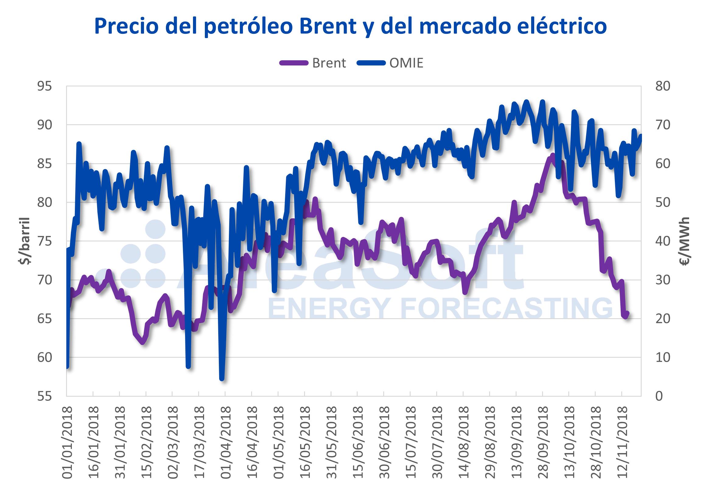 AleaSoft - Precio del petróleo Brent y del mercado eléctrico