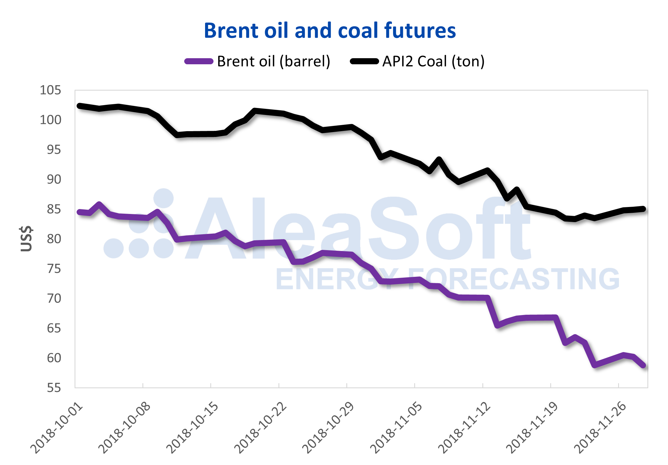 AleaSoft - Prices of futures of Brent and API2 Coil