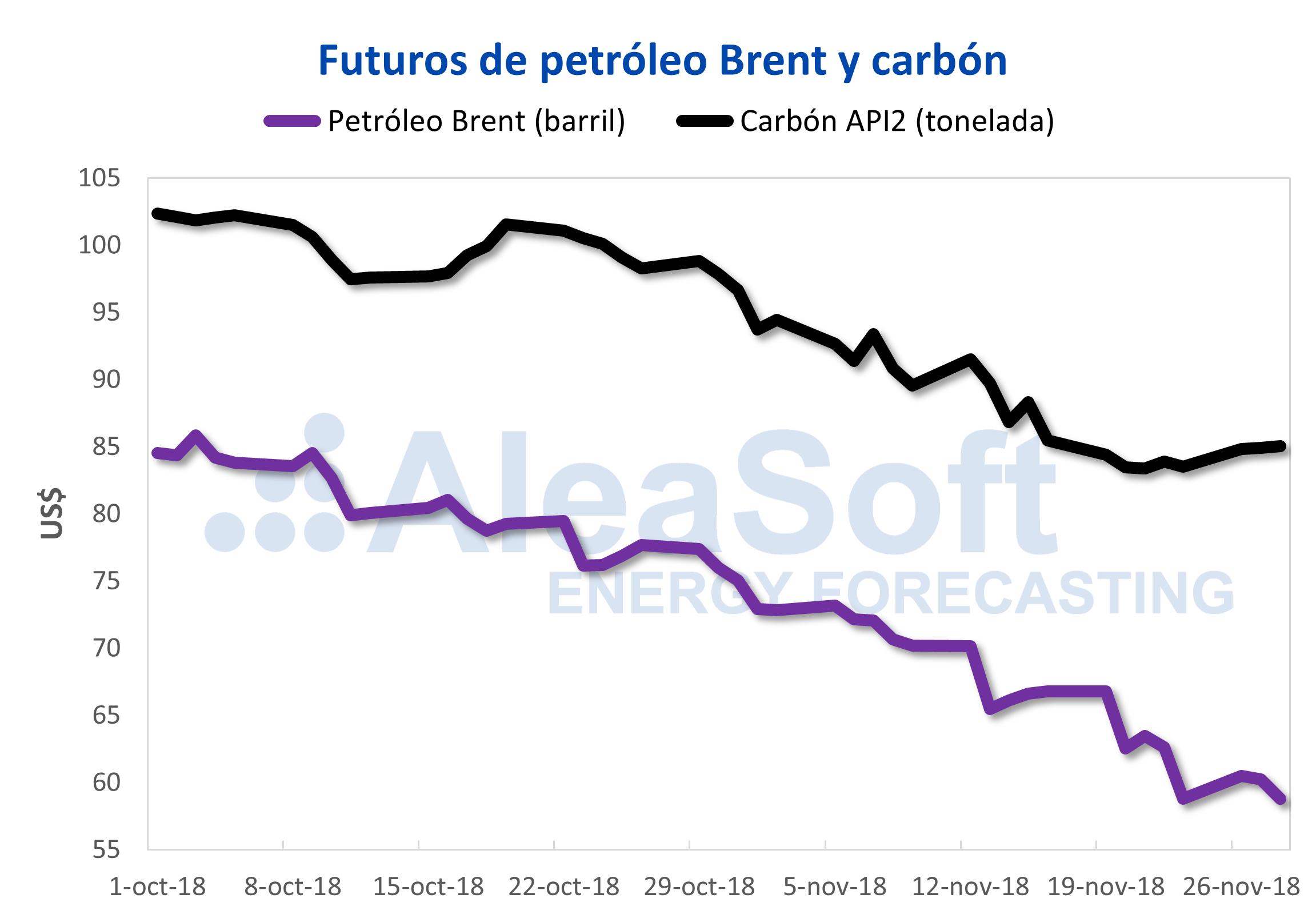 AleaSoft - Precios de futuros de Brent y Carbón API2