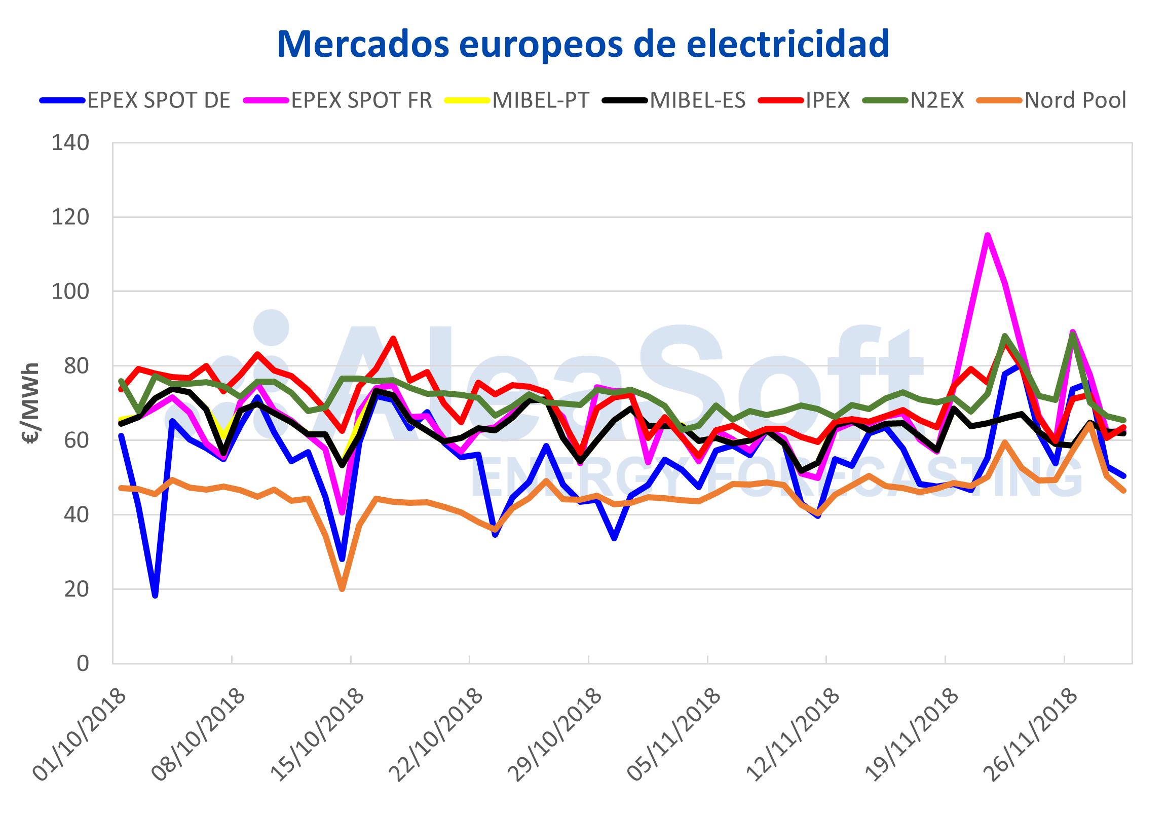 AleaSoft - Precios de mercados europeos de electricidad
