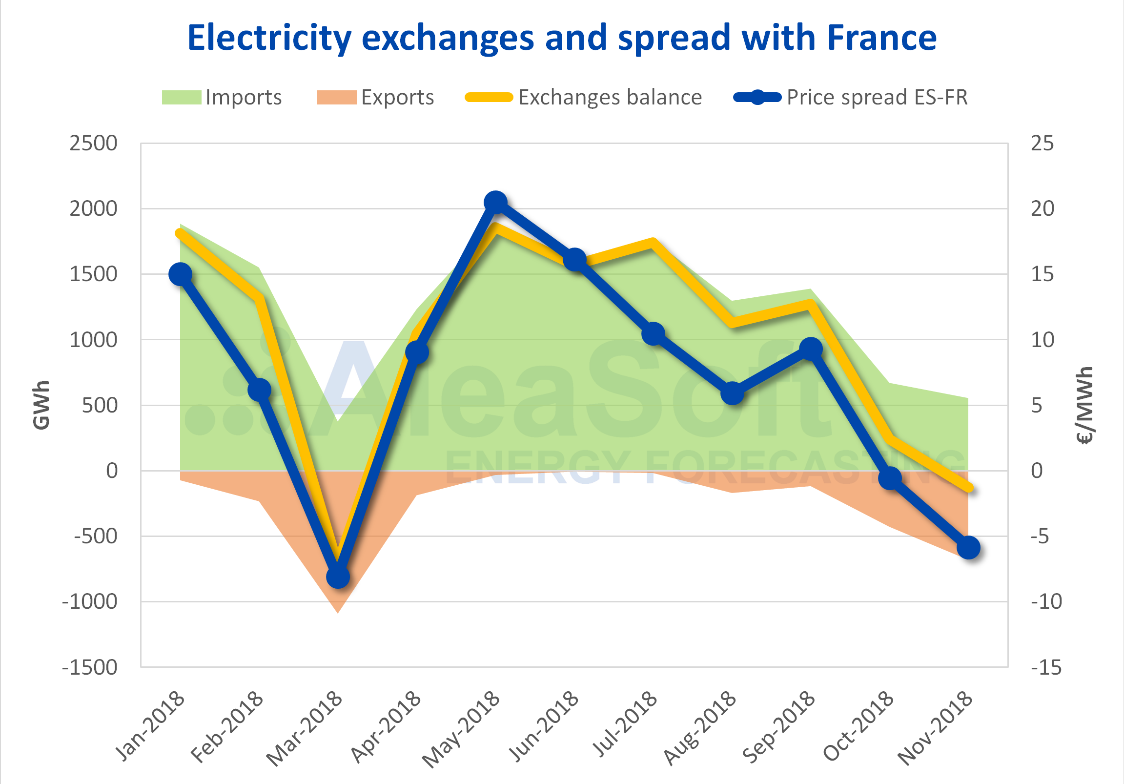 AleaSoft - Electricity exchange spread Spain France