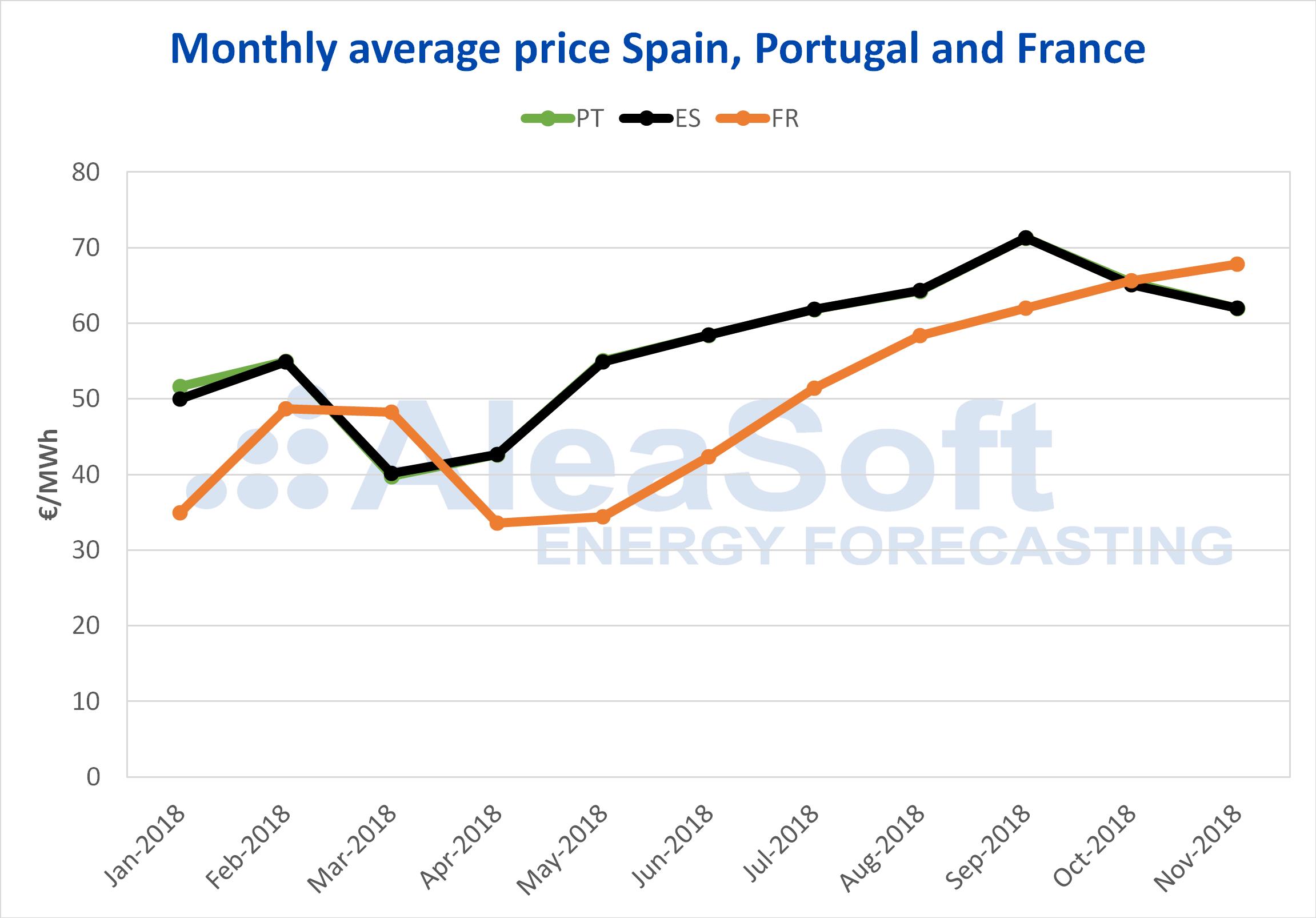 AleaSoft - Precio del mercado de electricidad España Portugal Francia