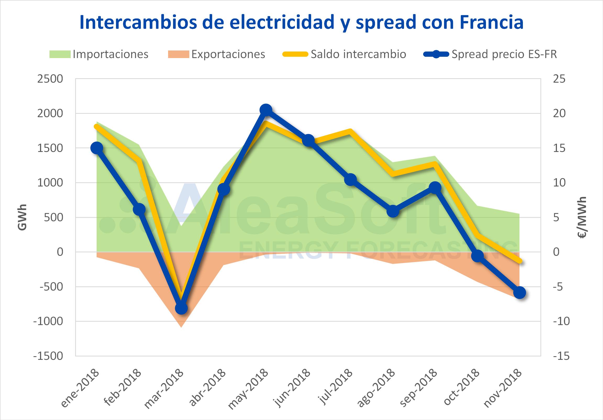 AleaSoft - Intercambio de electricidad spread España Francia