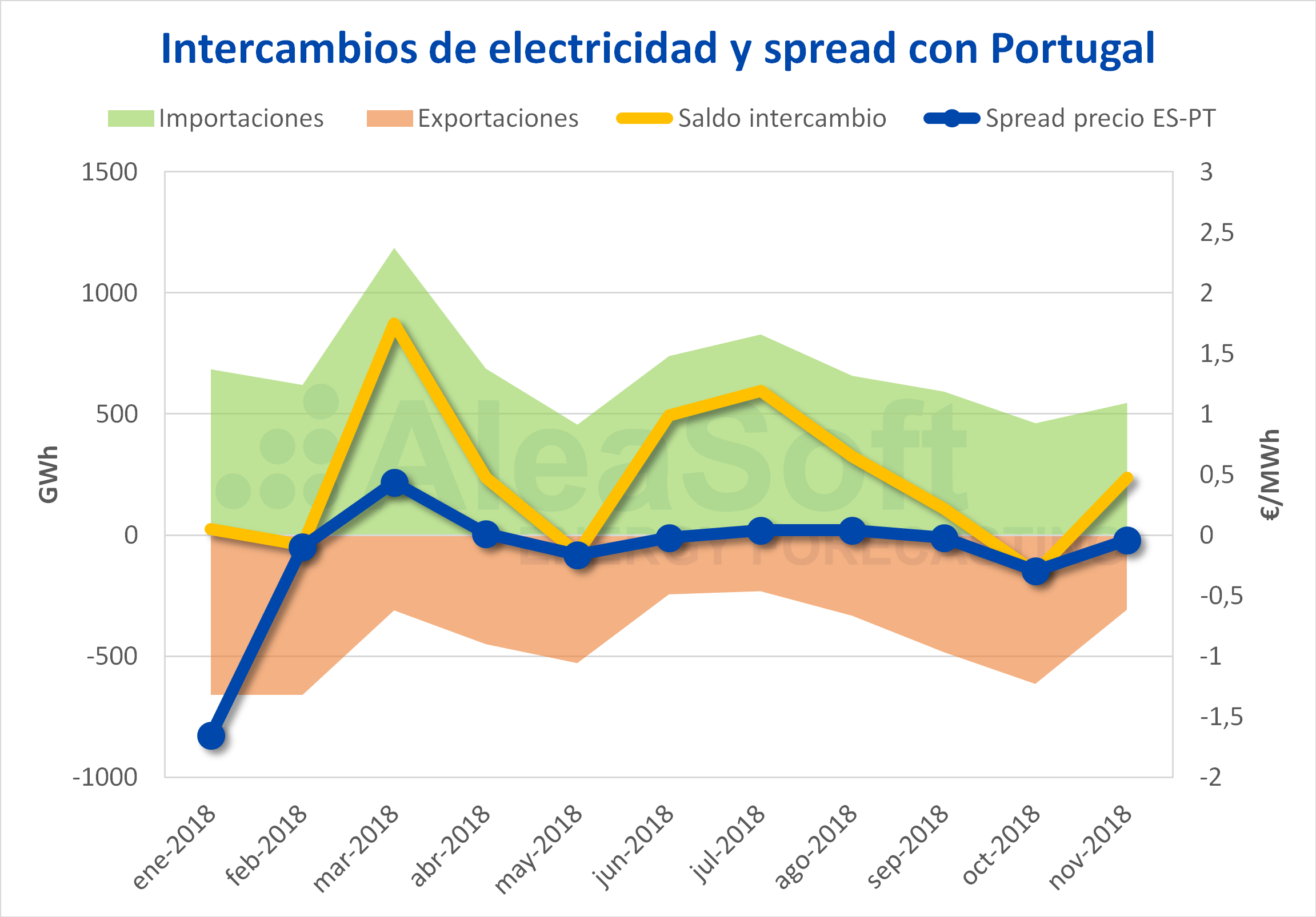 AleaSoft - Intercambio de electricidad spread España Portugal