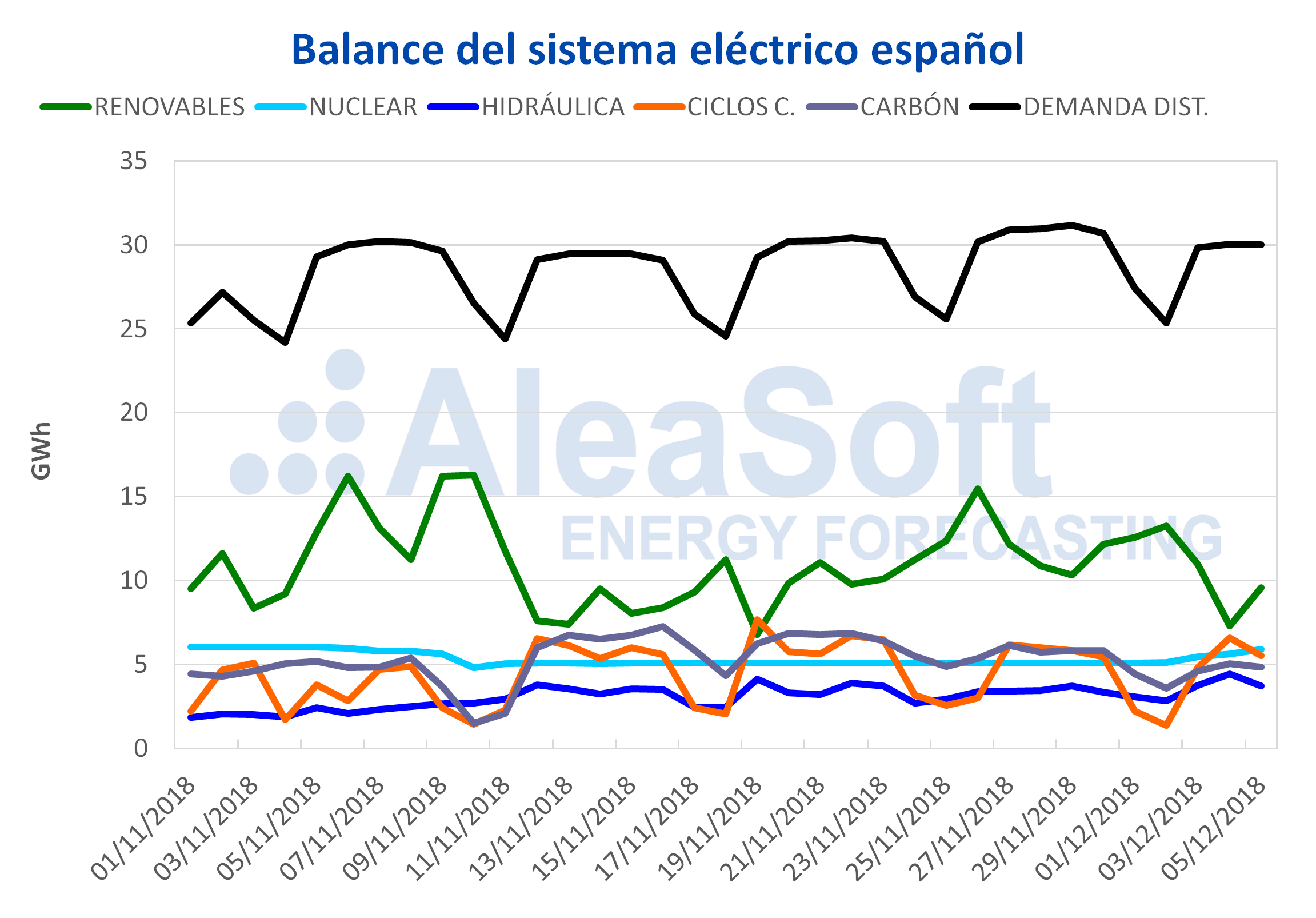 AleaSoft - Balance del sistema eléctrico en España