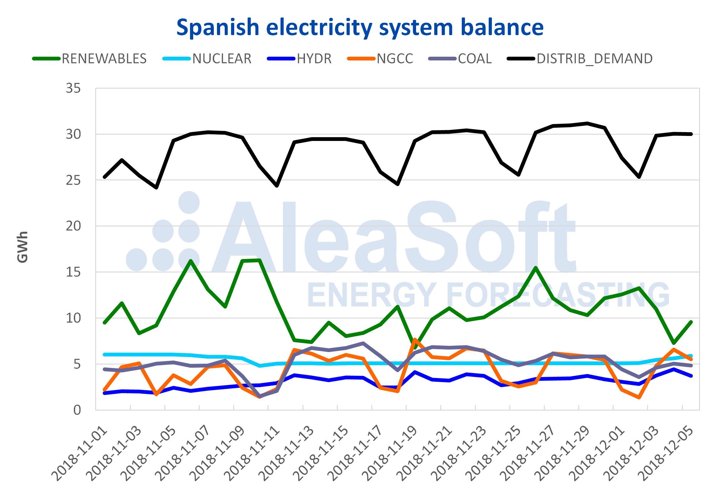 AleaSoft - Spanish electricity system balance