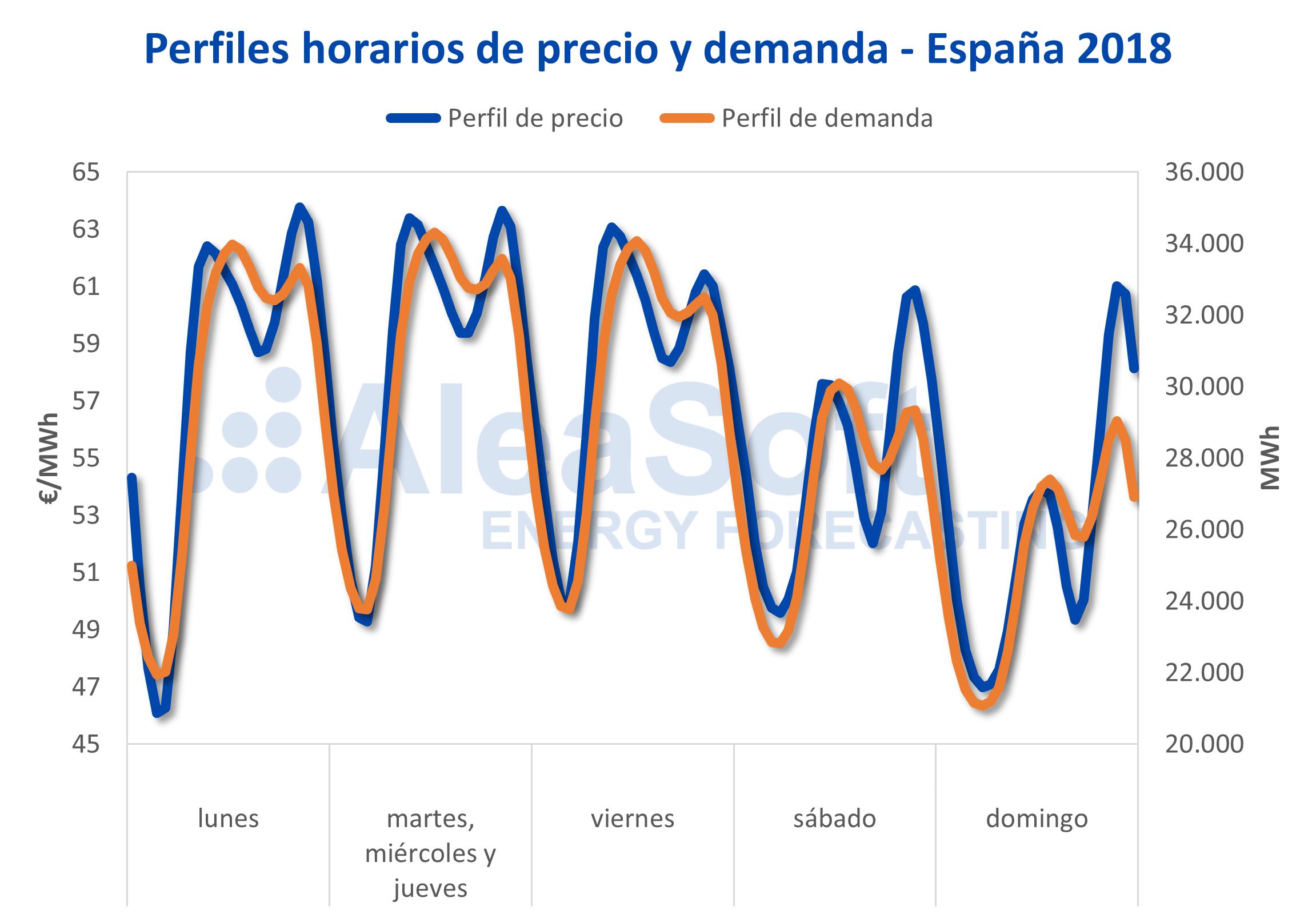 AleaSoft - Perfil precio demanda electricidad España 2018