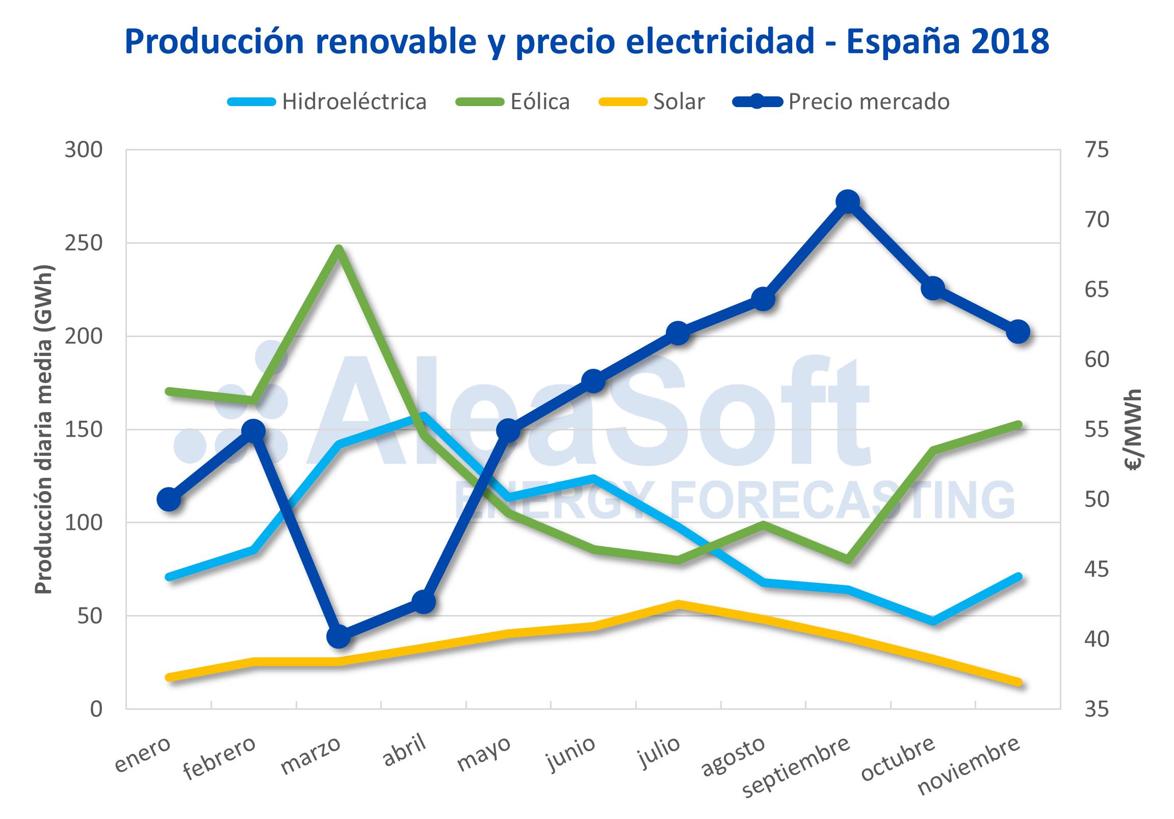 AleaSoft - Producción renovable precio electricidad España 2018