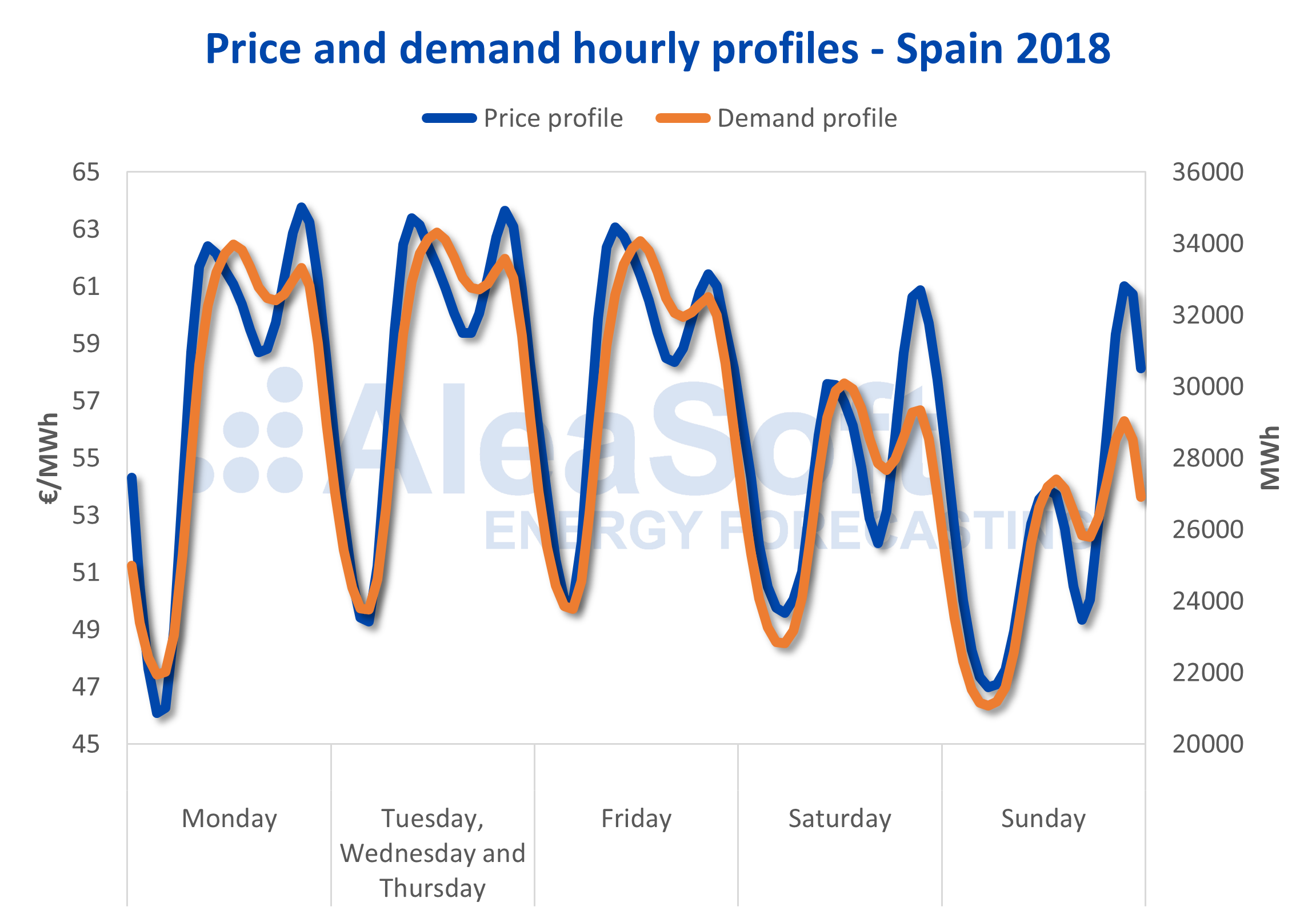 AleaSoft - Profile price demand electricity Spain 2018