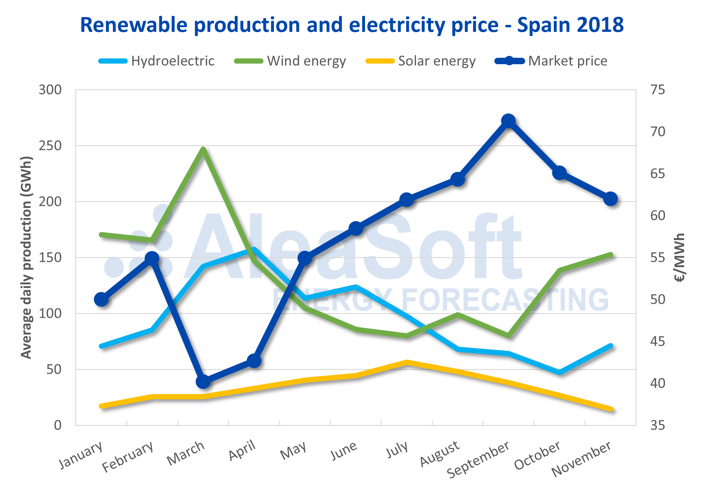AleaSoft - Renewable production price electricity Spain 2018