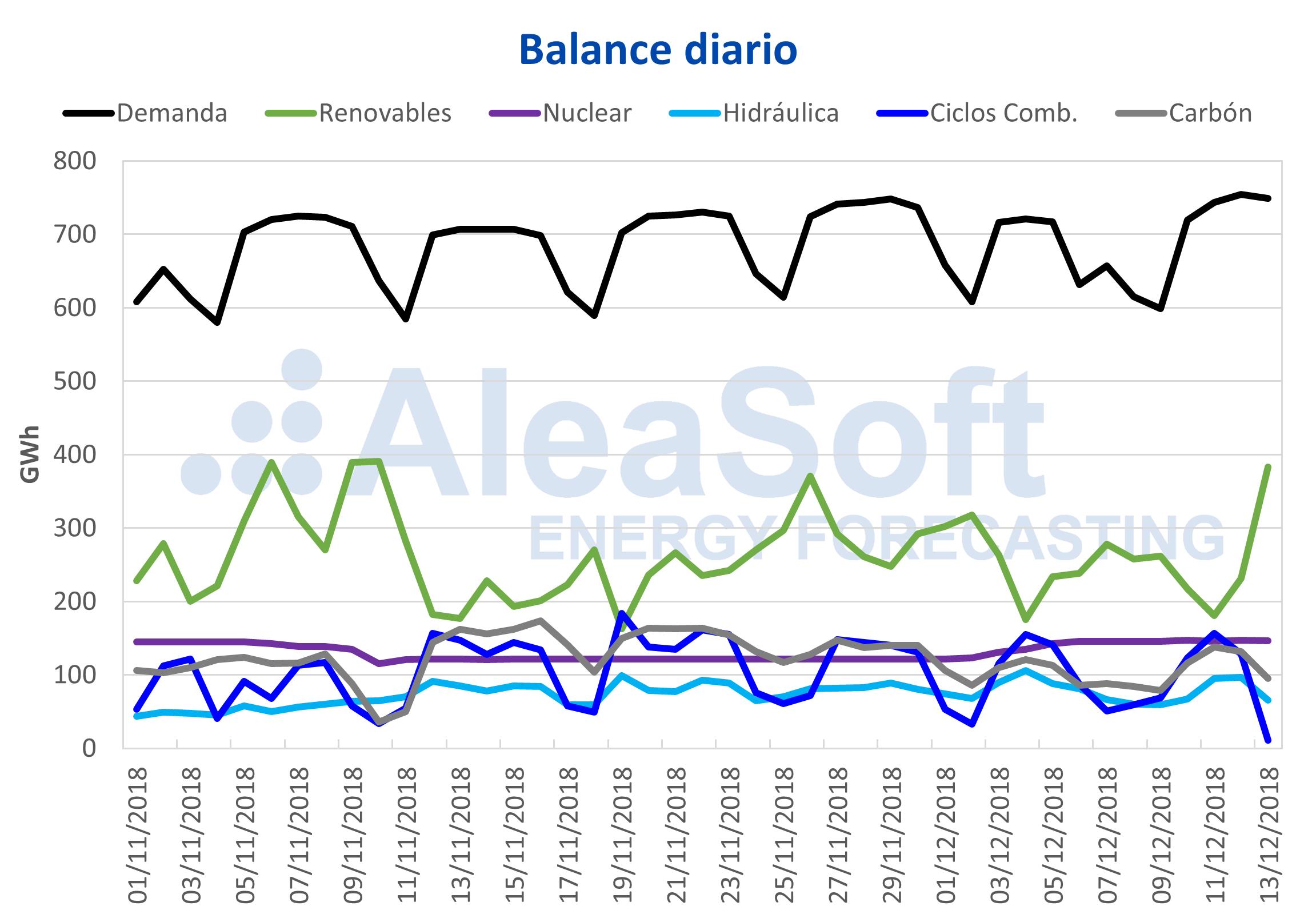 AleaSoft - Balance diario electricidad España demanda-producción