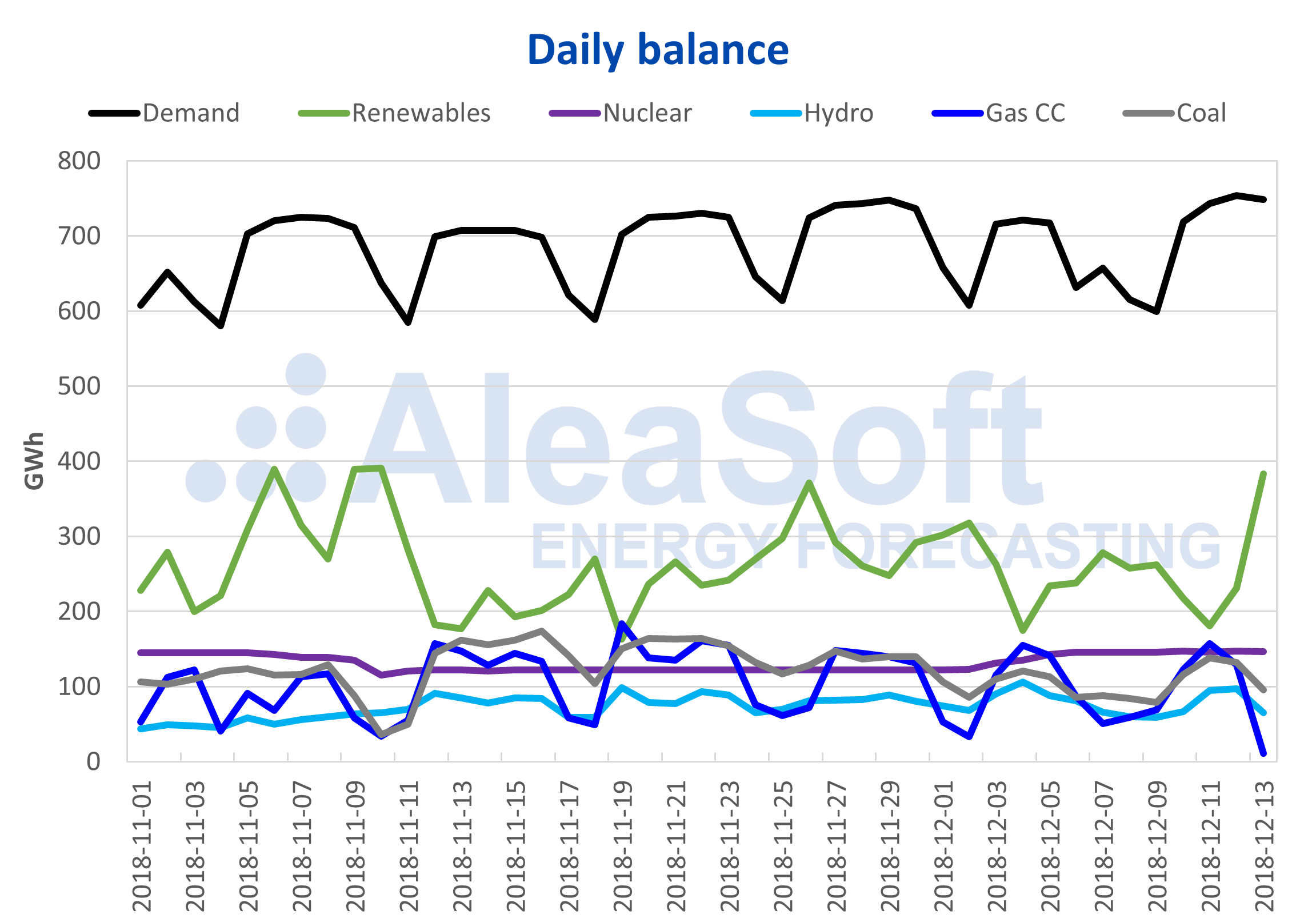 AleaSoft - Daily balance electricity Spain demand-production