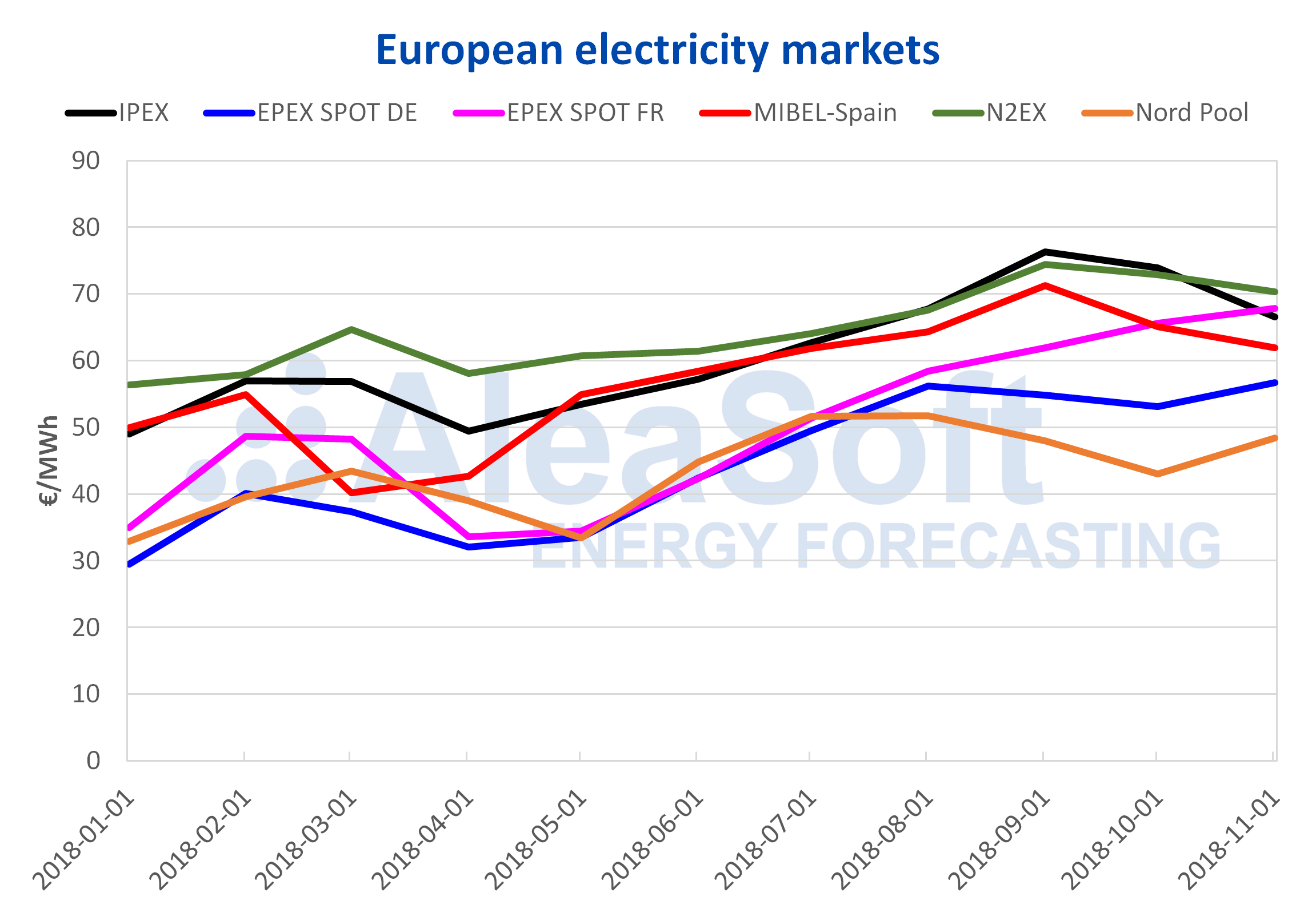 AleaSoft - European electricity markets price