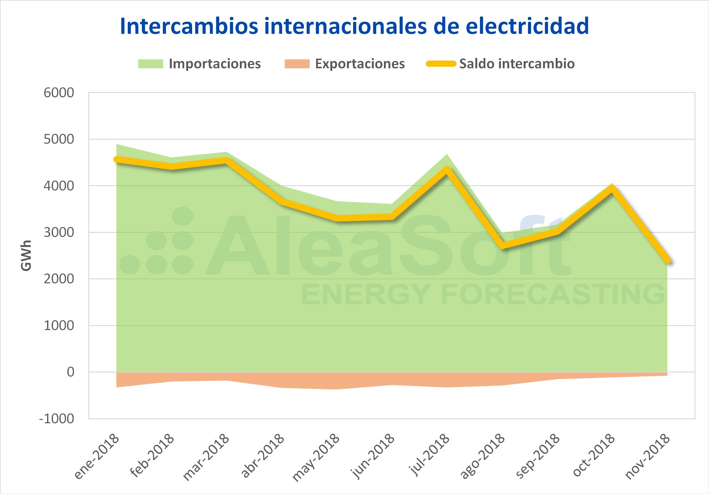 AleaSoft - Intercambios internacionales de electricidad