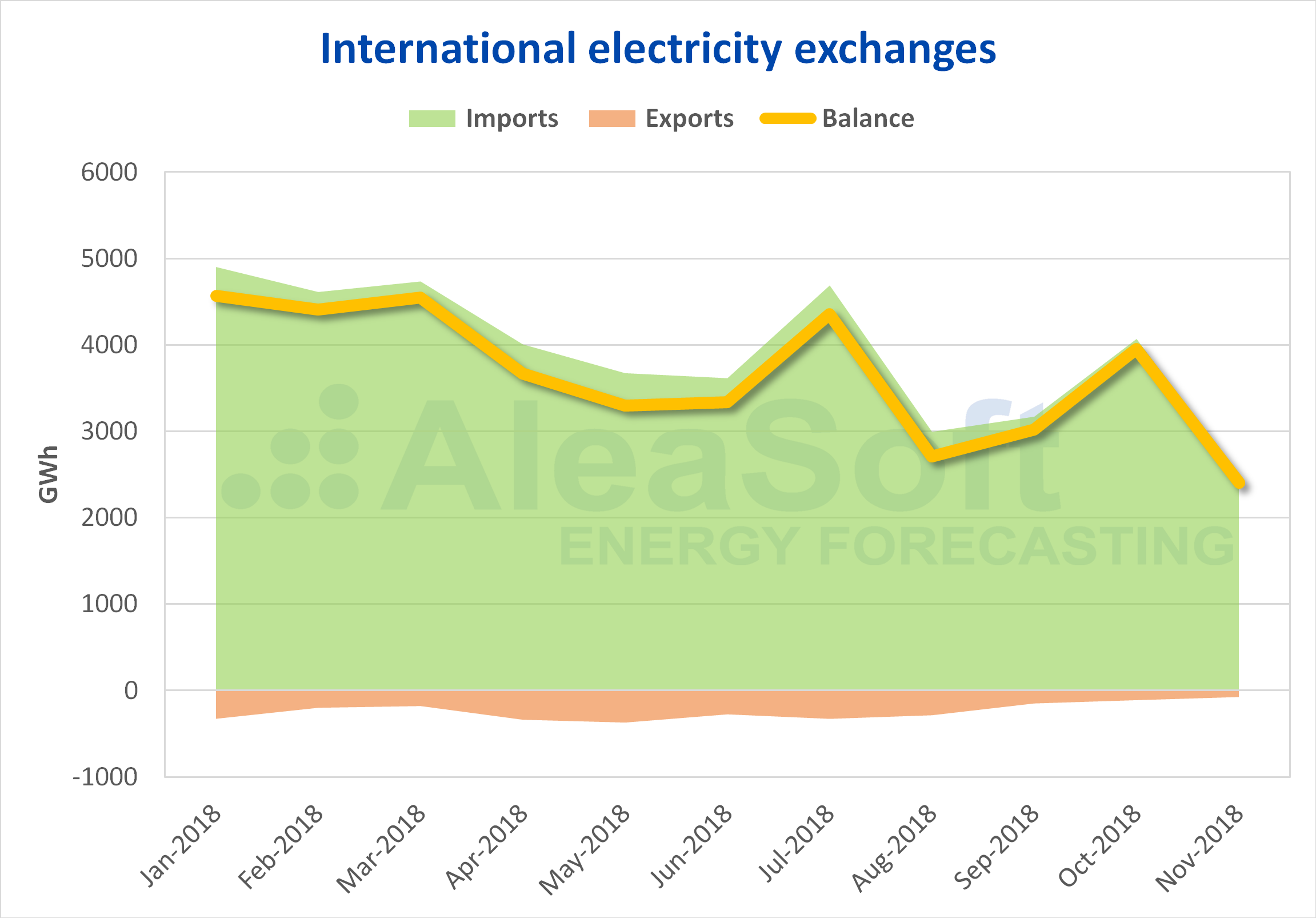 AleaSoft - International electricity exchanges Italy