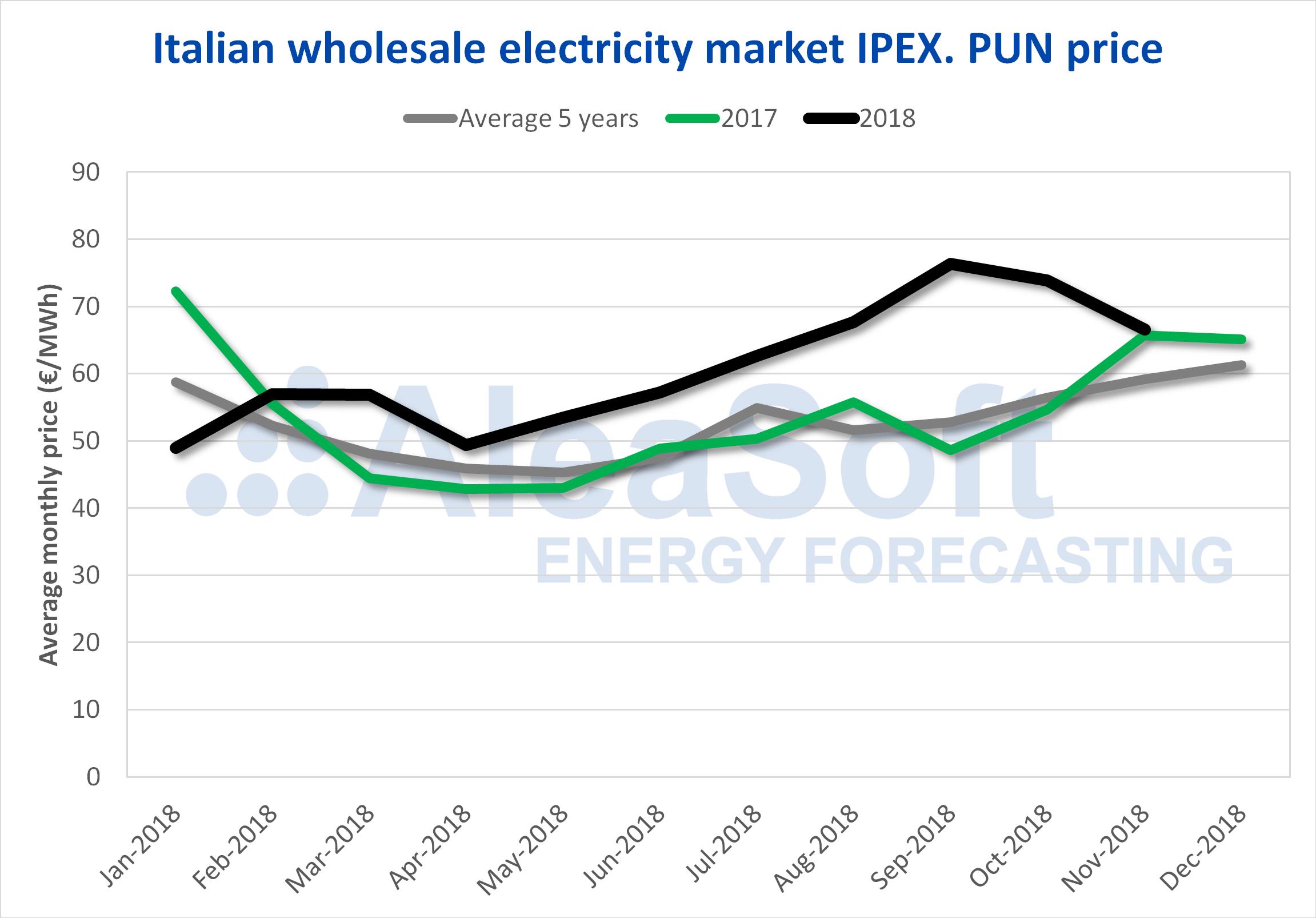 AleaSoft - Italian electricity market price
