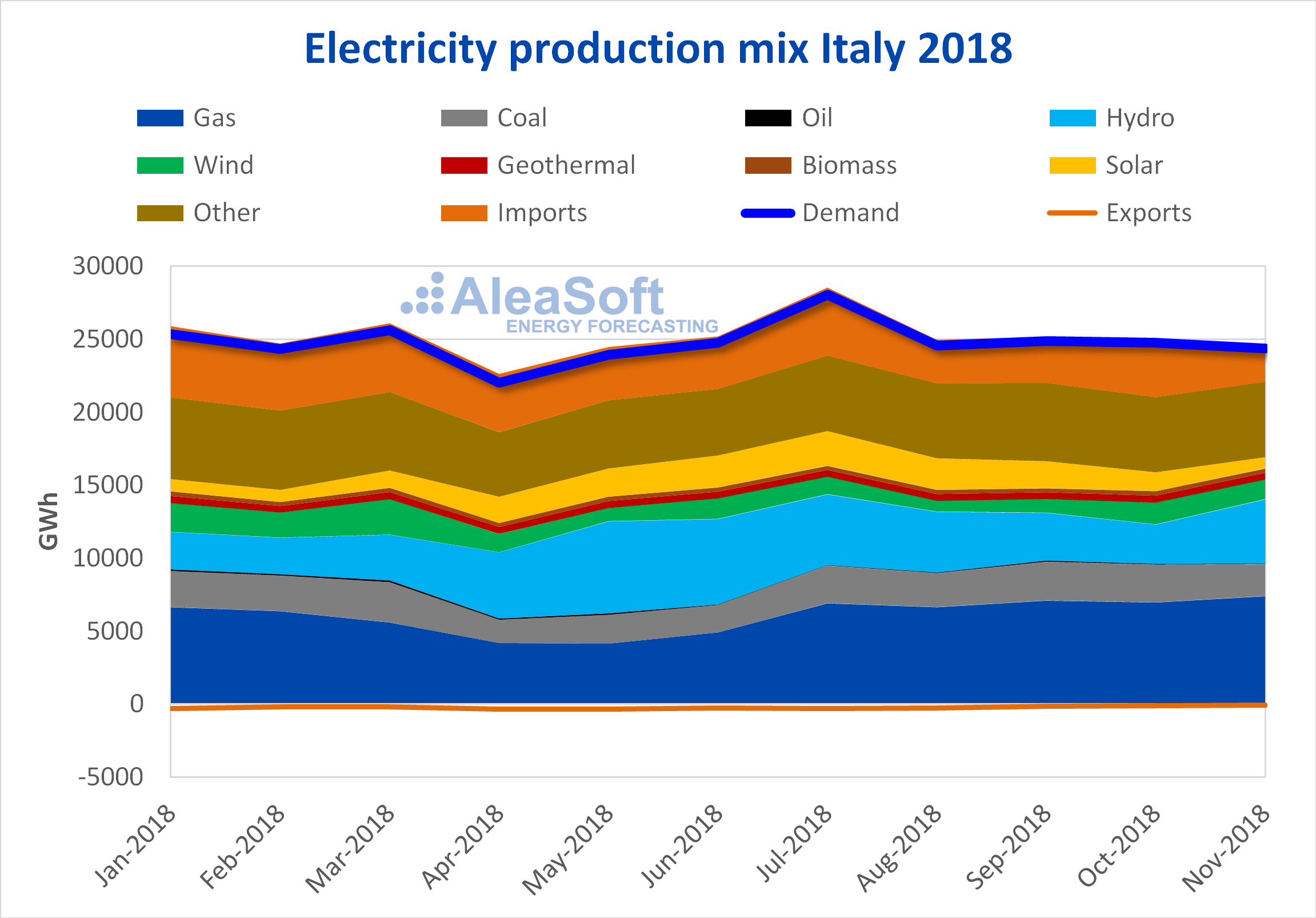 AleaSoft - Italy electricity production mix
