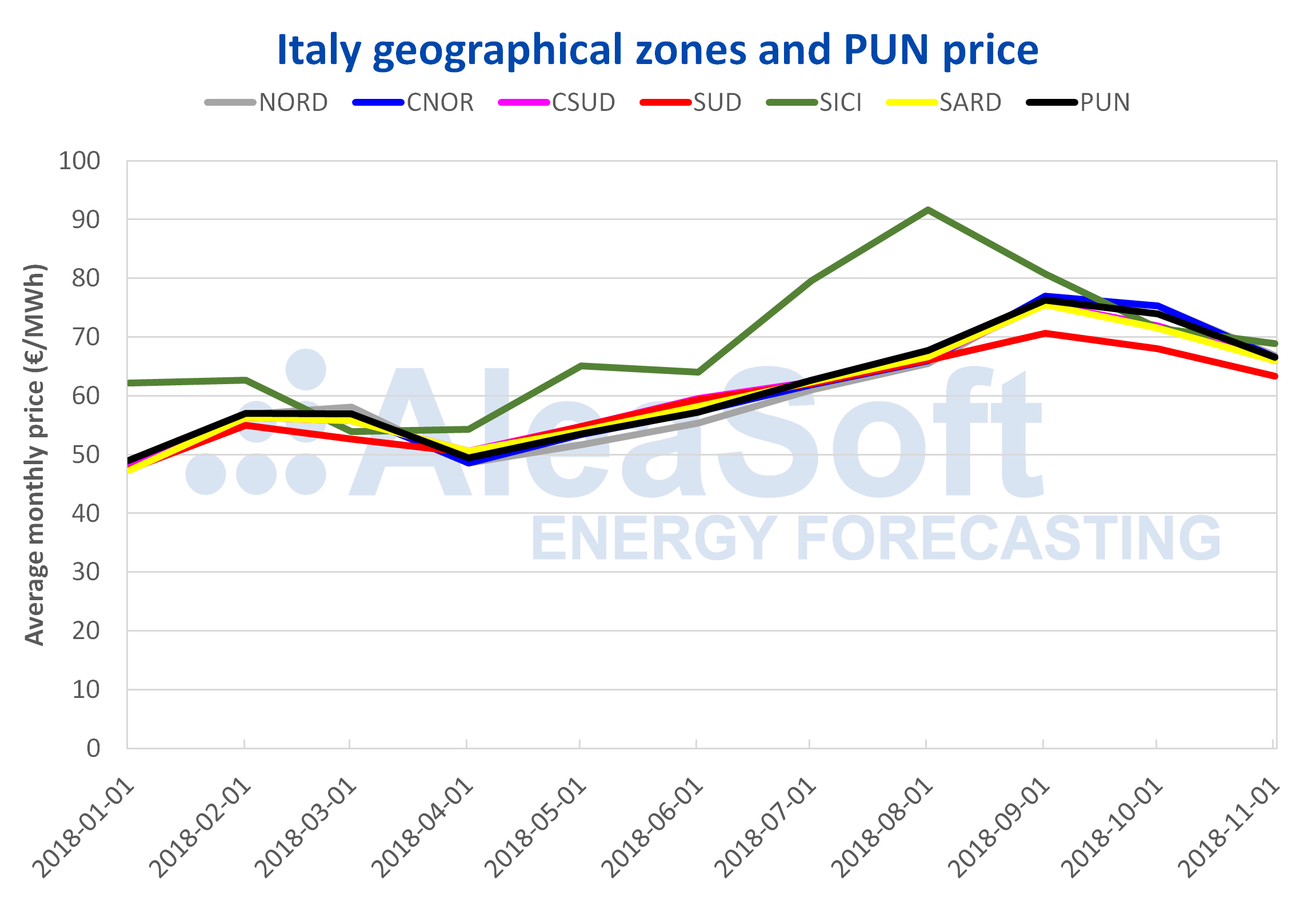 AleaSoft - Italy geographical zones and PUN price