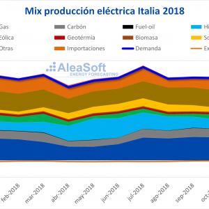 Mix de producción eléctrica de Italia