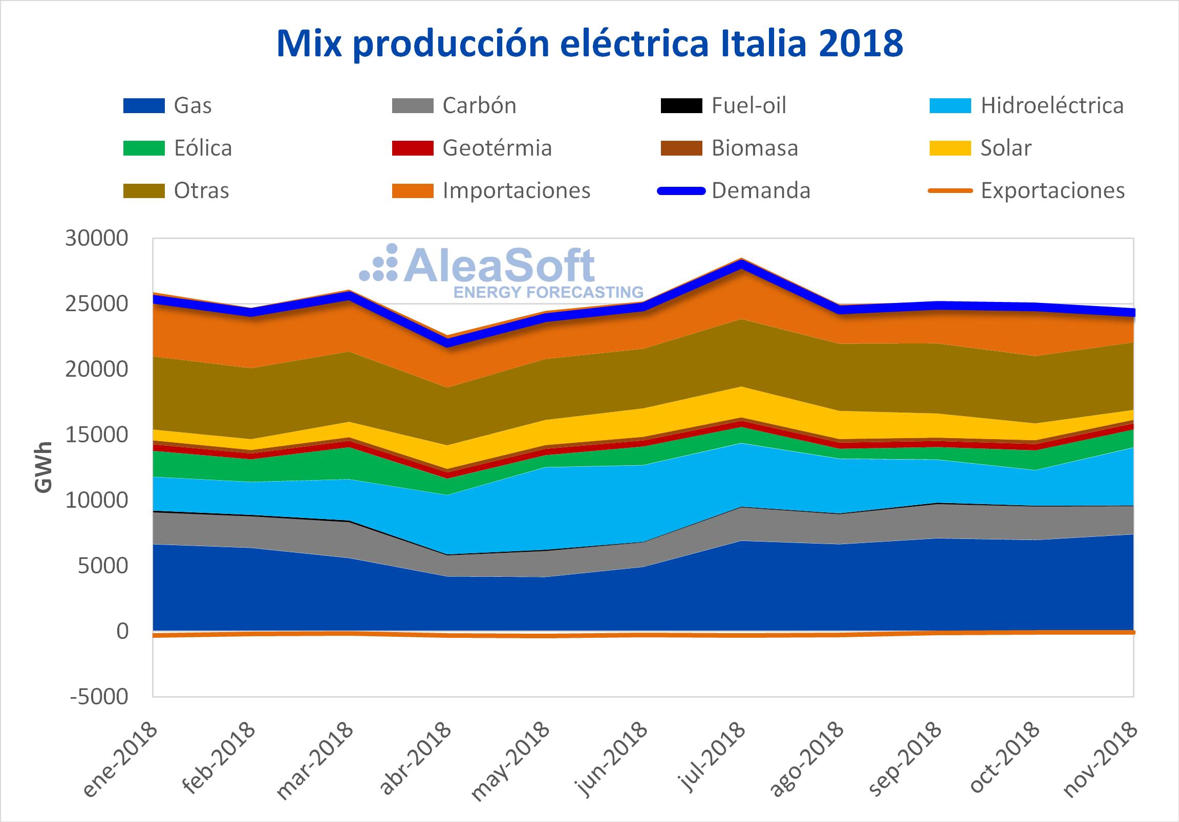 AleaSoft - Mix de producción eléctrica de Italia
