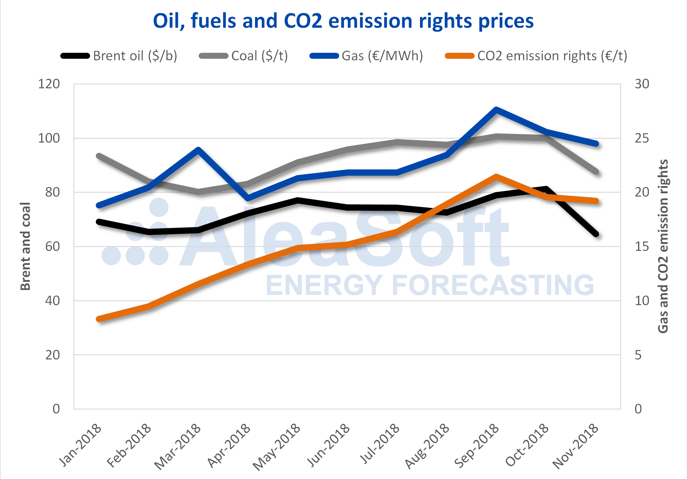 AleaSoft - Oil fuels and CO2 price