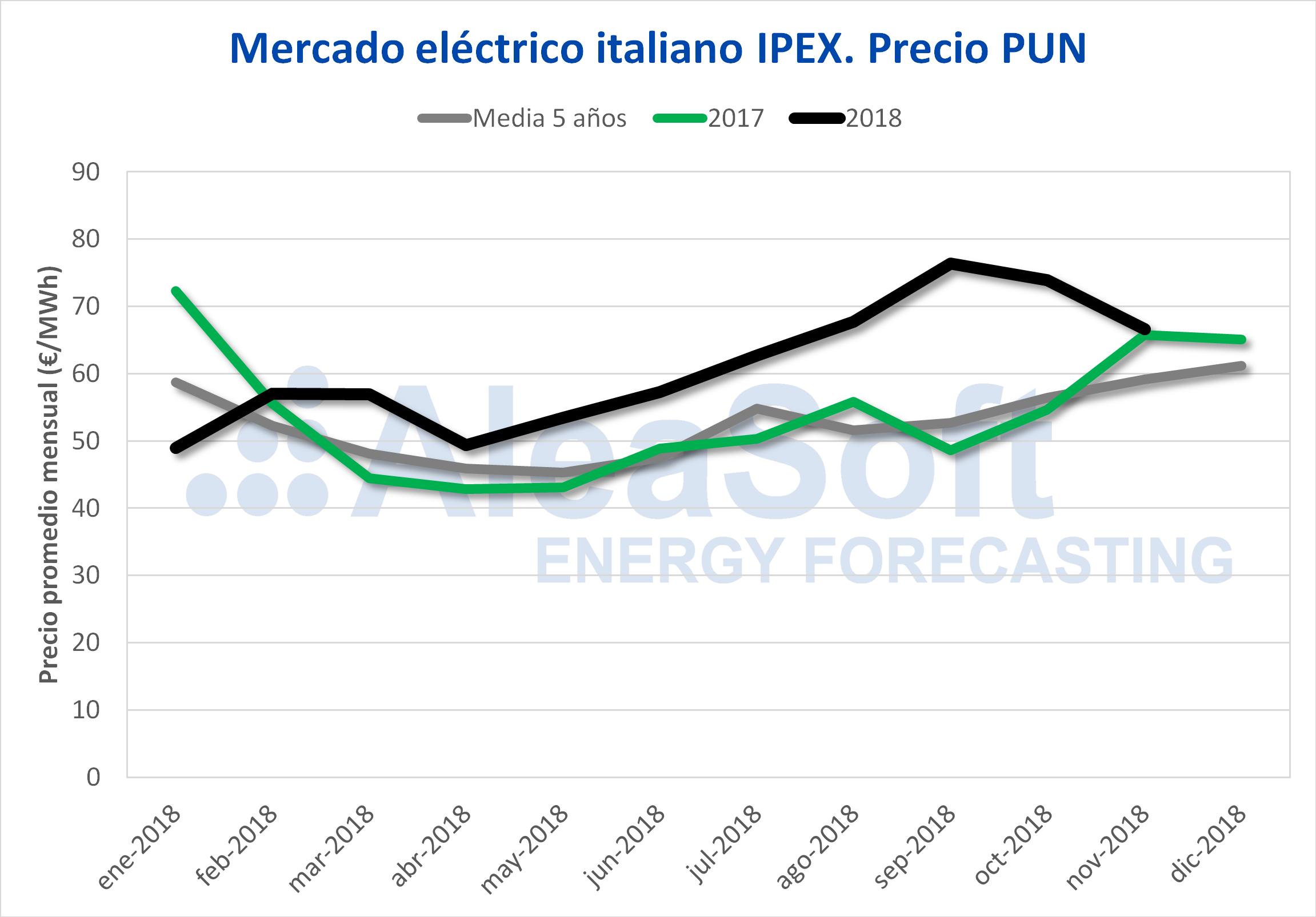 AleaSoft - Mercado eléctrico italiano