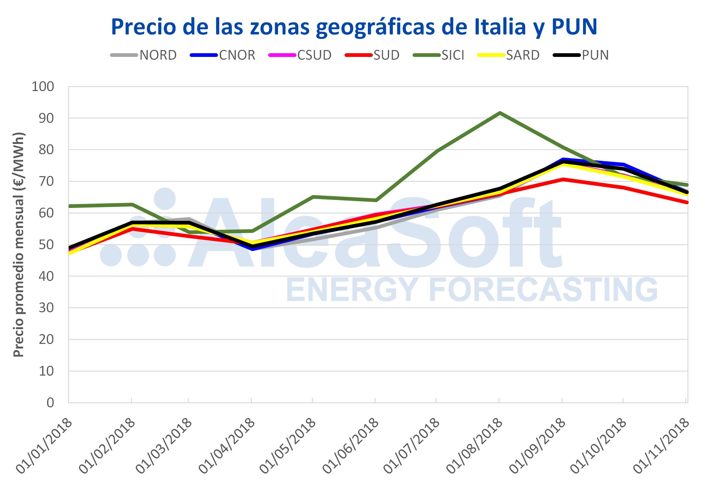 AleaSoft - Precio de las zonas geográficas de Italia y PUN