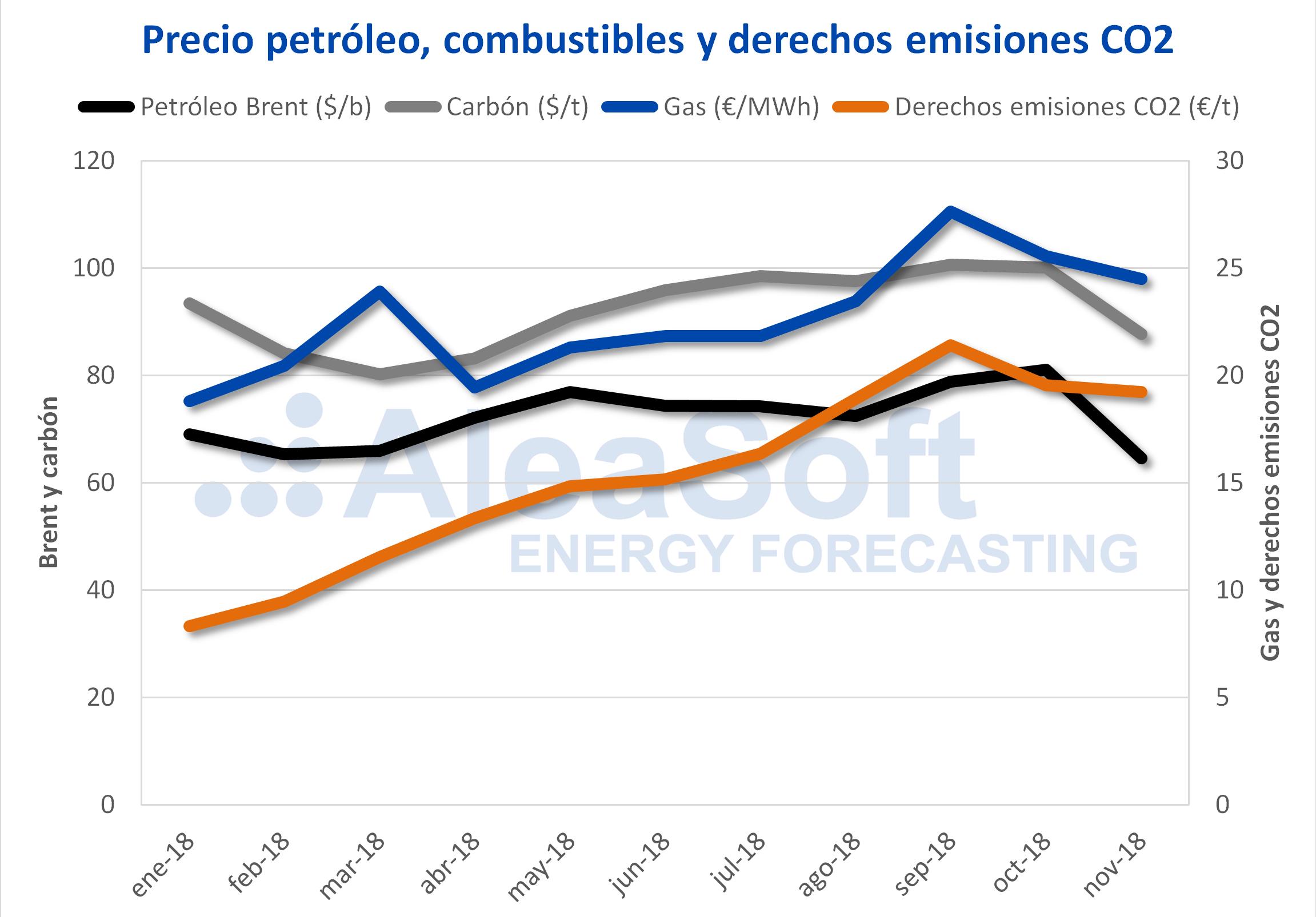 AleaSoft - Precio de petróleo, combustibles y derechos de emisiones de CO2