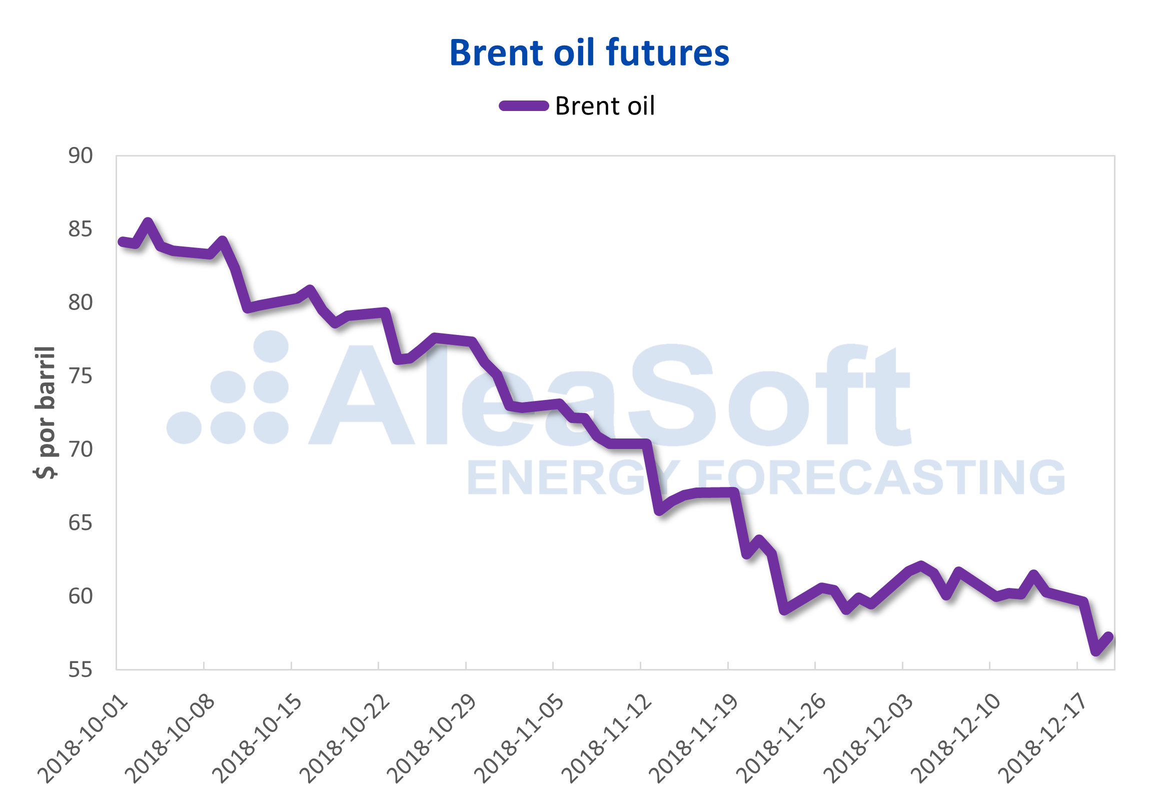 AleaSoft - Brent oil futures price