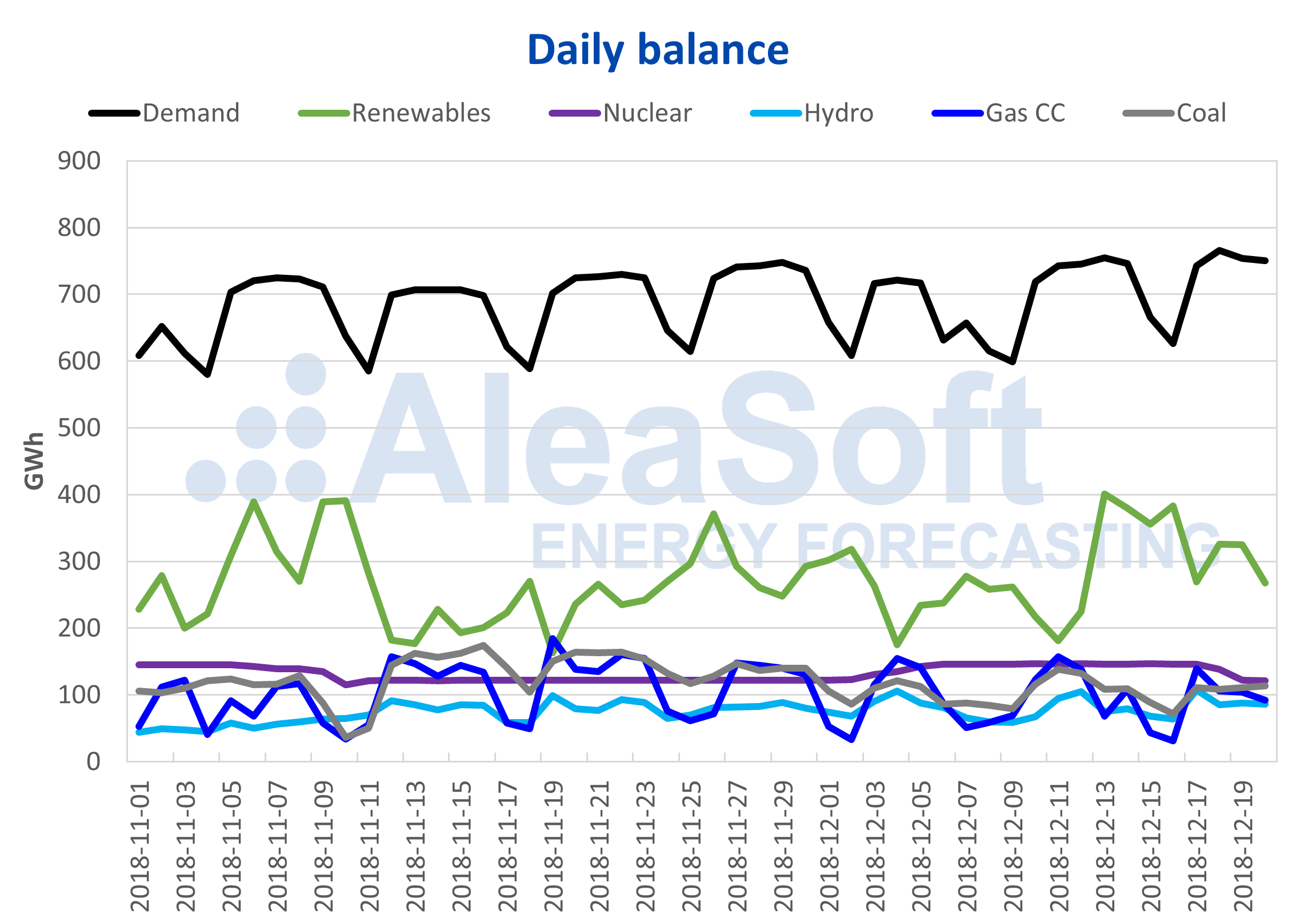 AleaSoft - Daily electricity demand balance in Spain