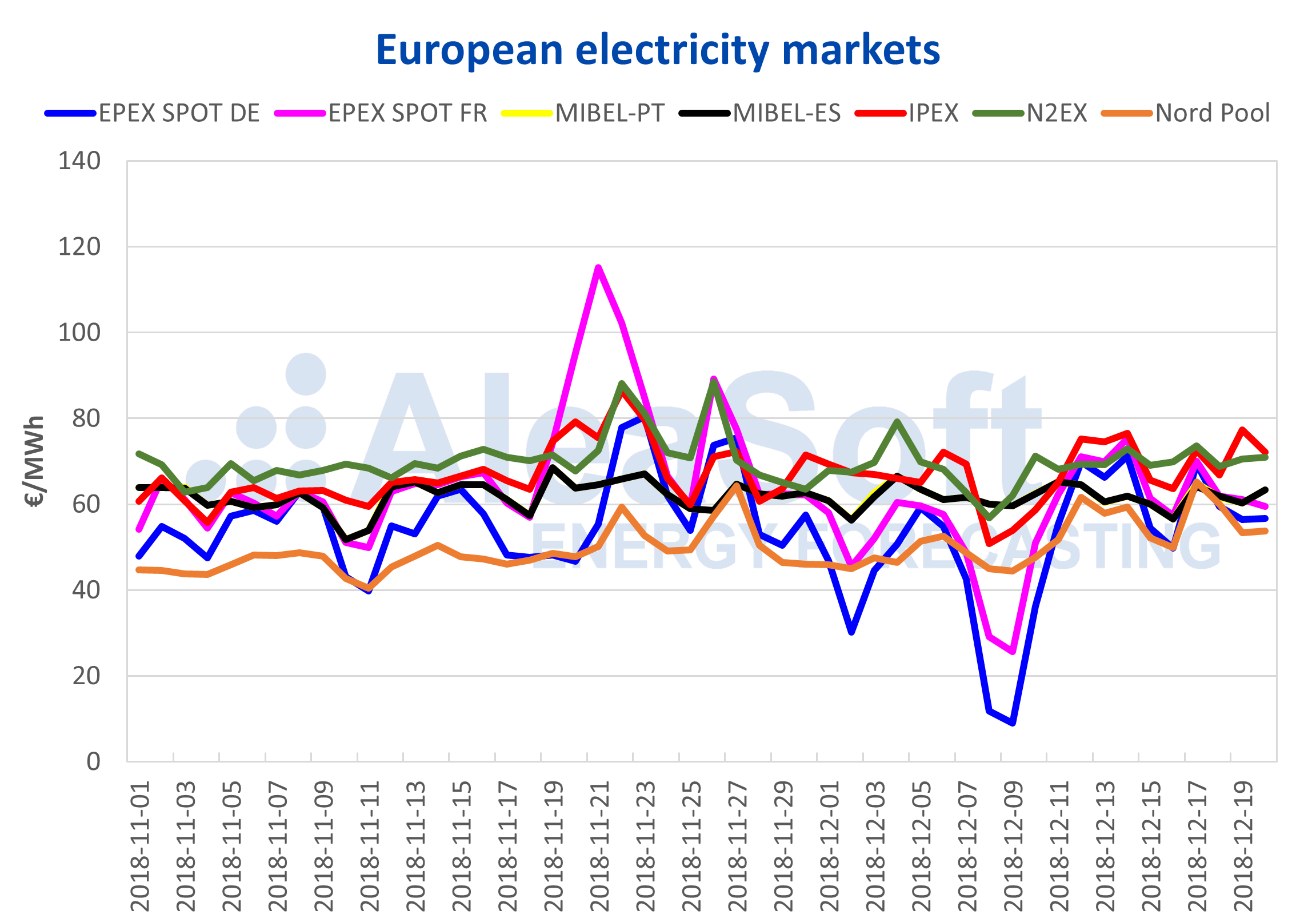 AleaSoft - European electricity market priced