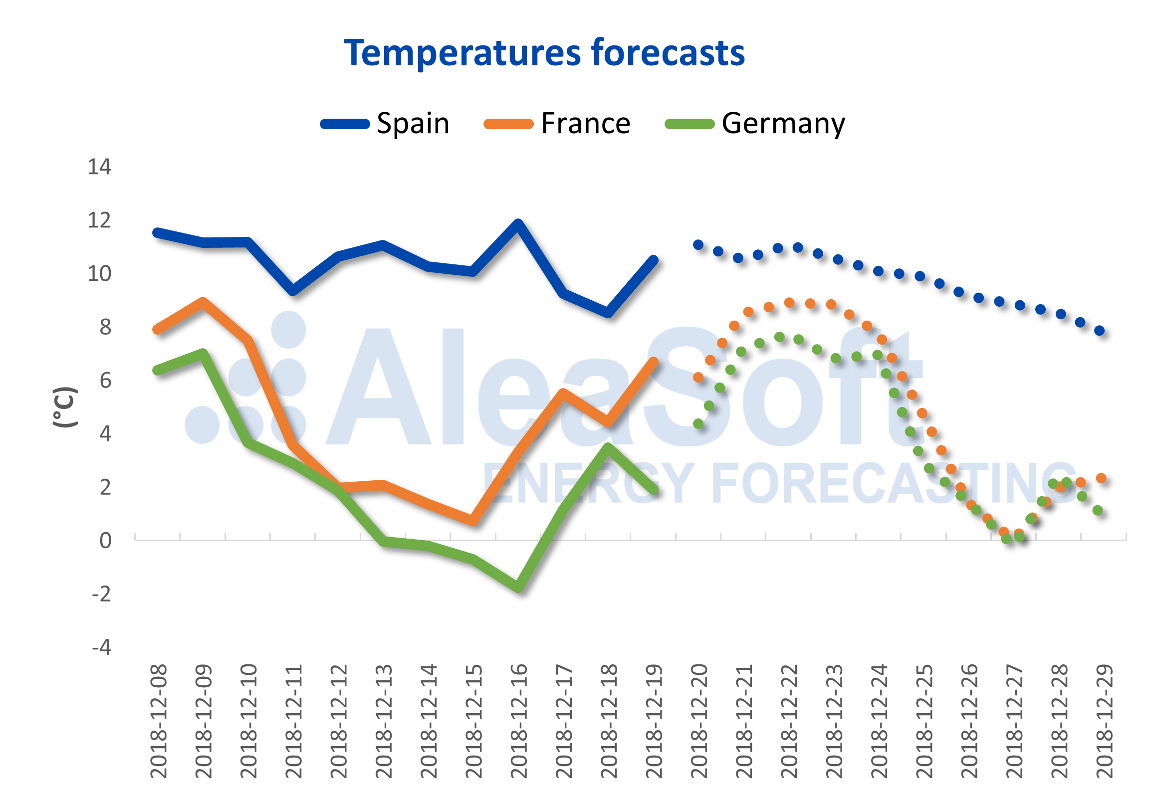 AleaSoft - Temperature forecast for Spain, France and Germany