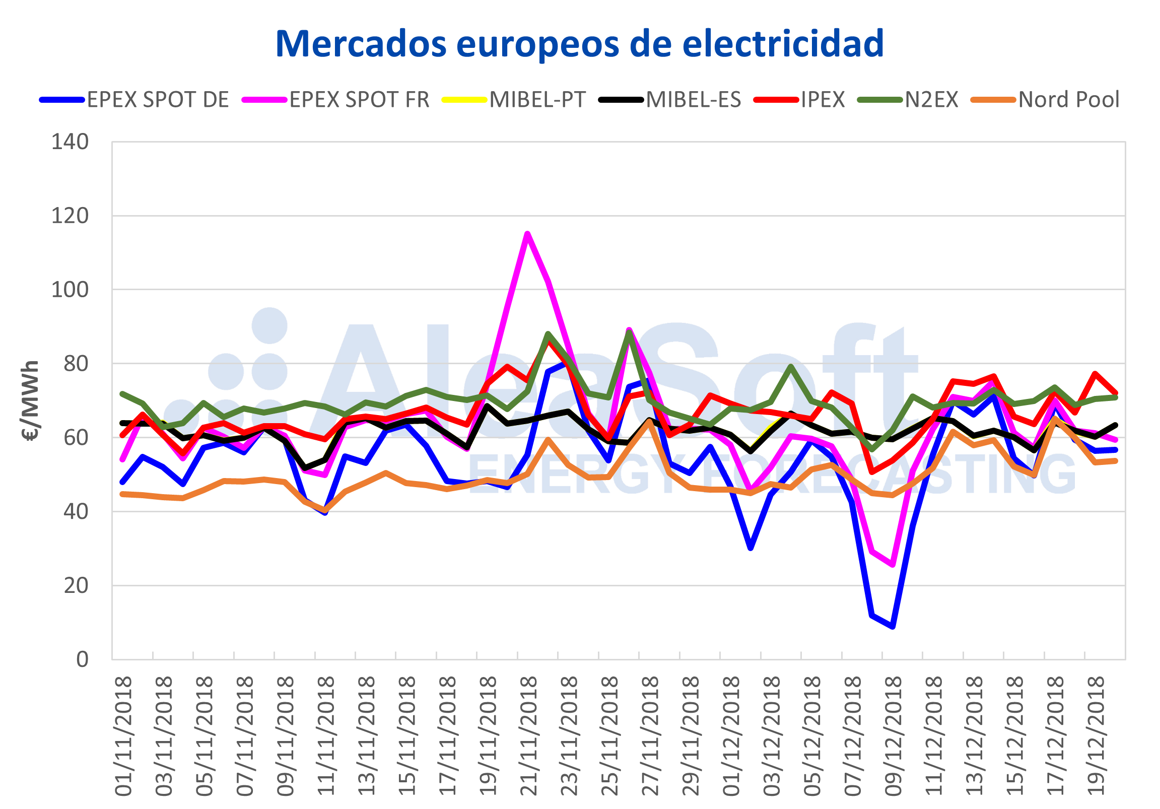 AleaSoft - Mercados europeos de electricidad