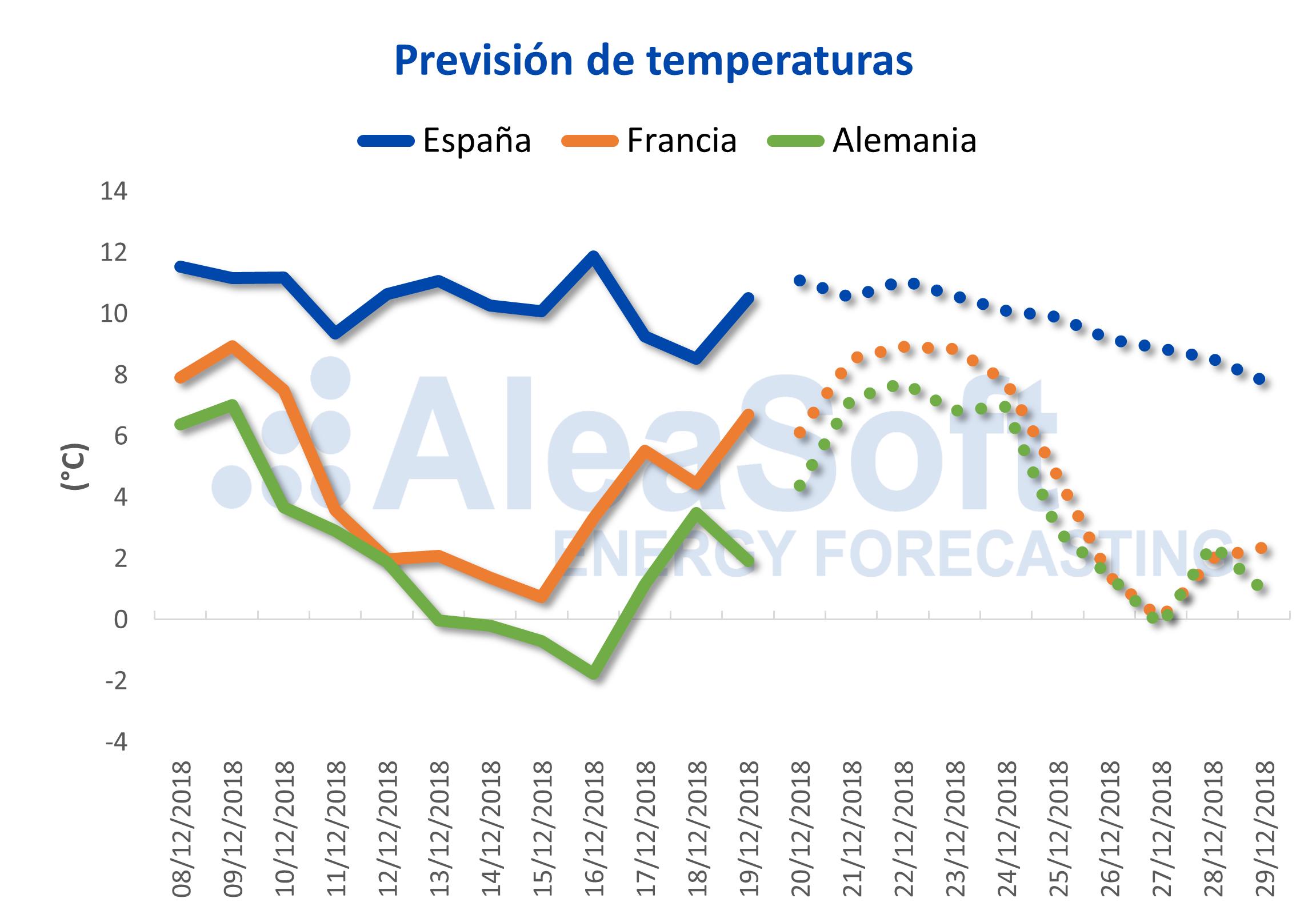AleaSoft - Previsión de temperaturas para España, Francia y Alemania