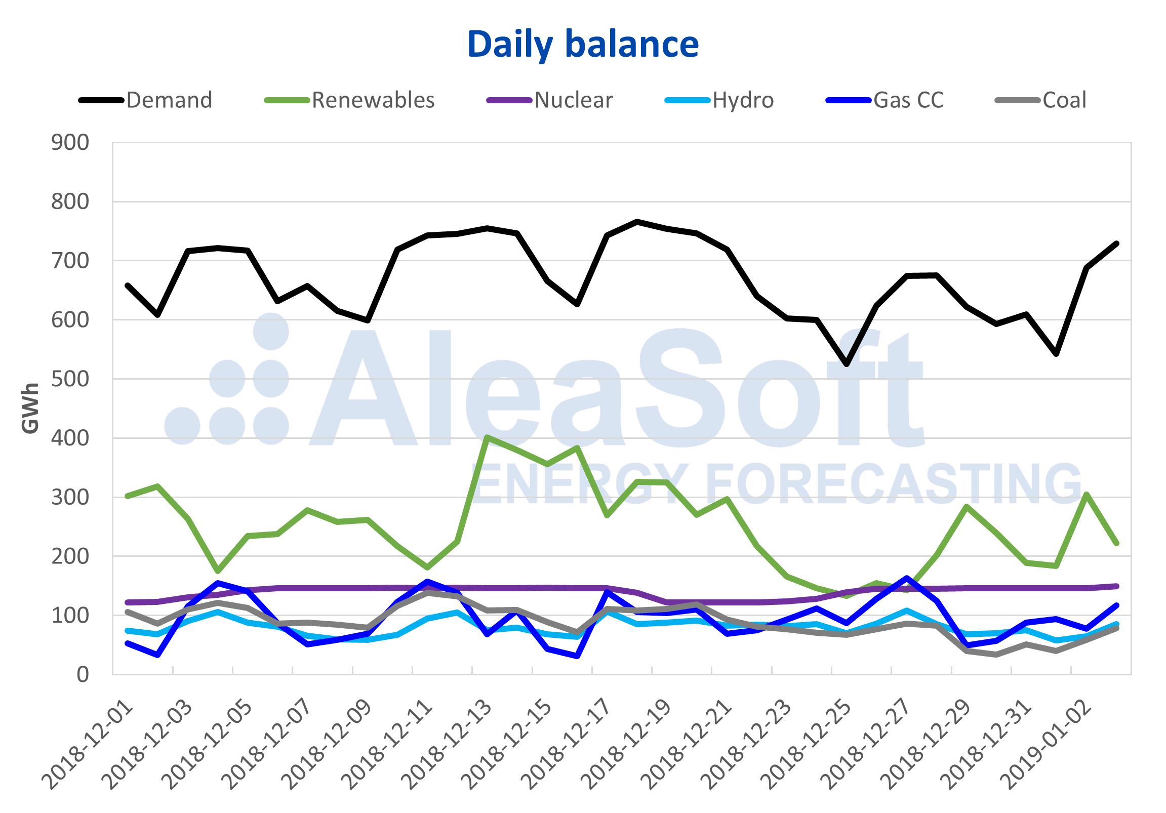 AleaSoft - Daily balance