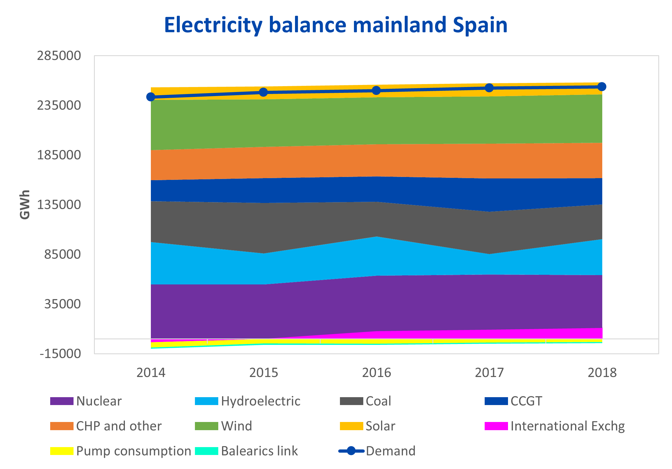 AleaSoft - Balance mainland Spain