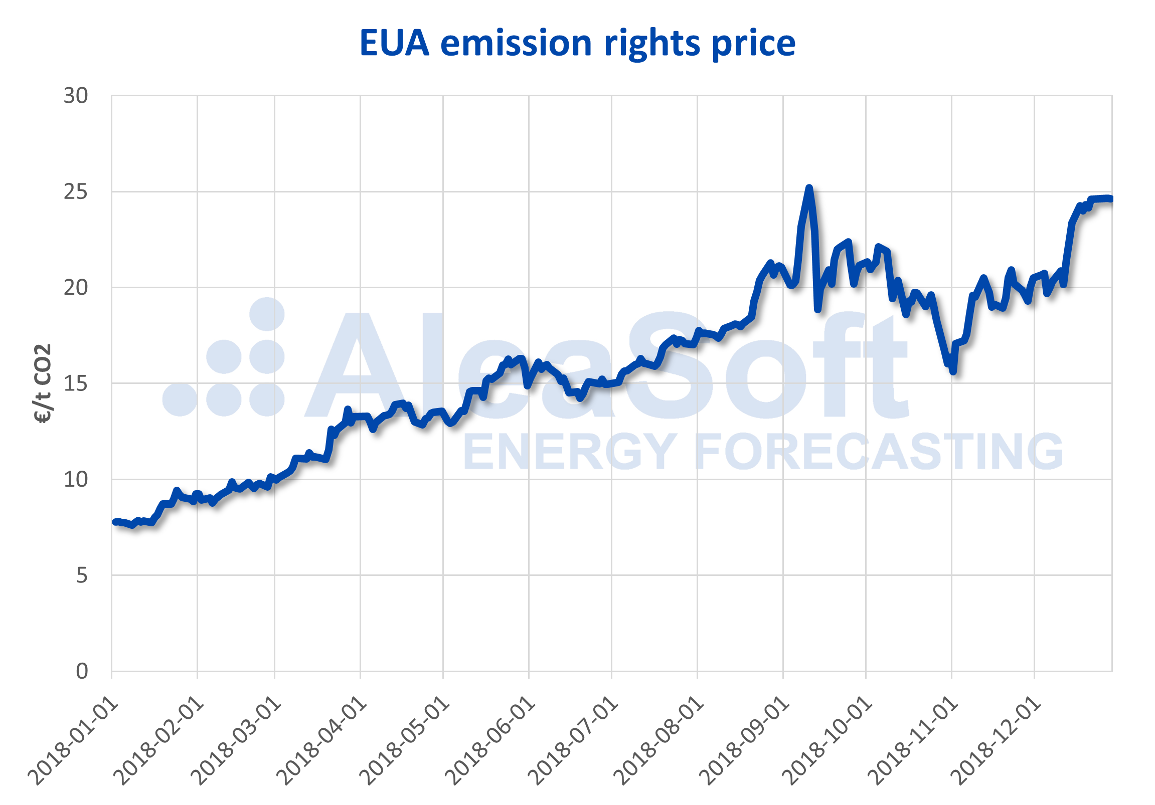 AleaSoft - EUA CO2 emission rights price