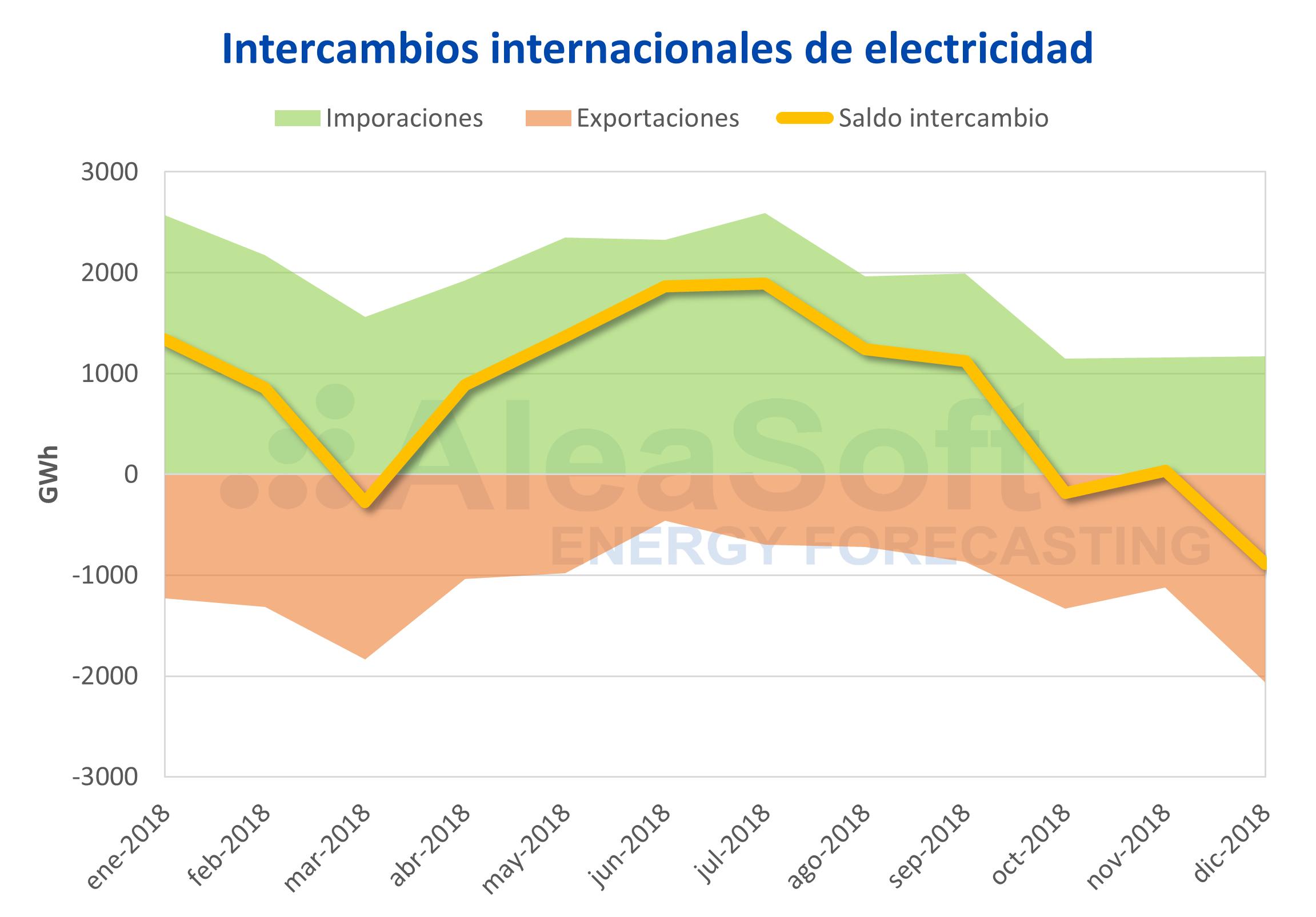 AleaSoft - Intercambios internacionales de electricidad España 2018